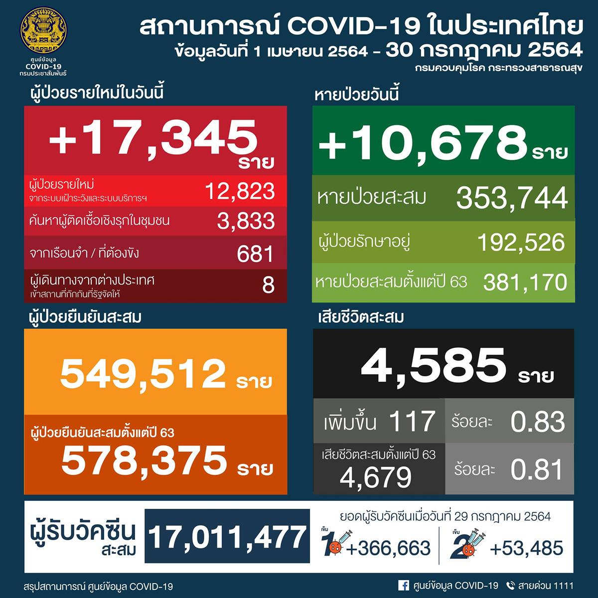 タイ 17,345人陽性/バンコク3,231人/プーケット50人[2021年7月30日発表]