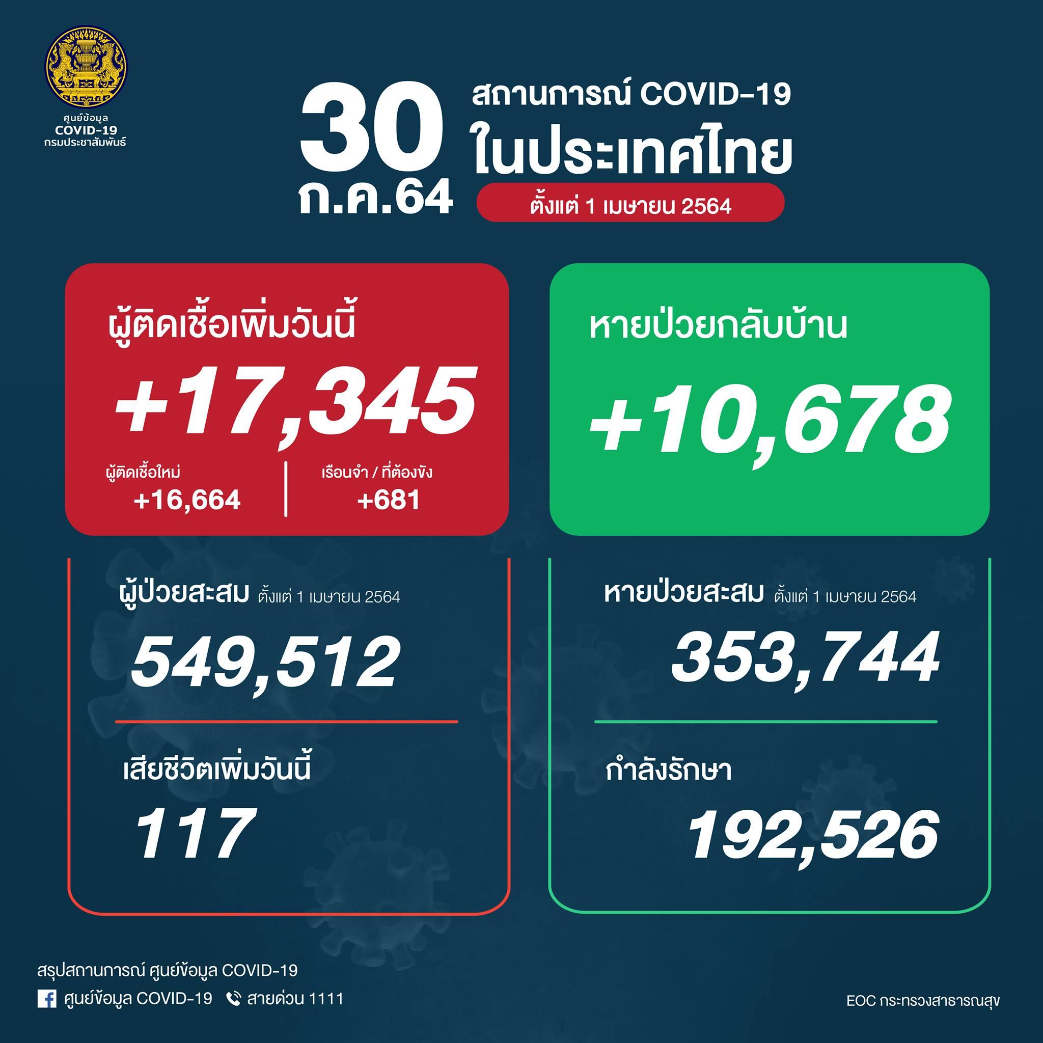 タイ 17,345人陽性(刑務所681人)、117人死亡[2021/7/30]
