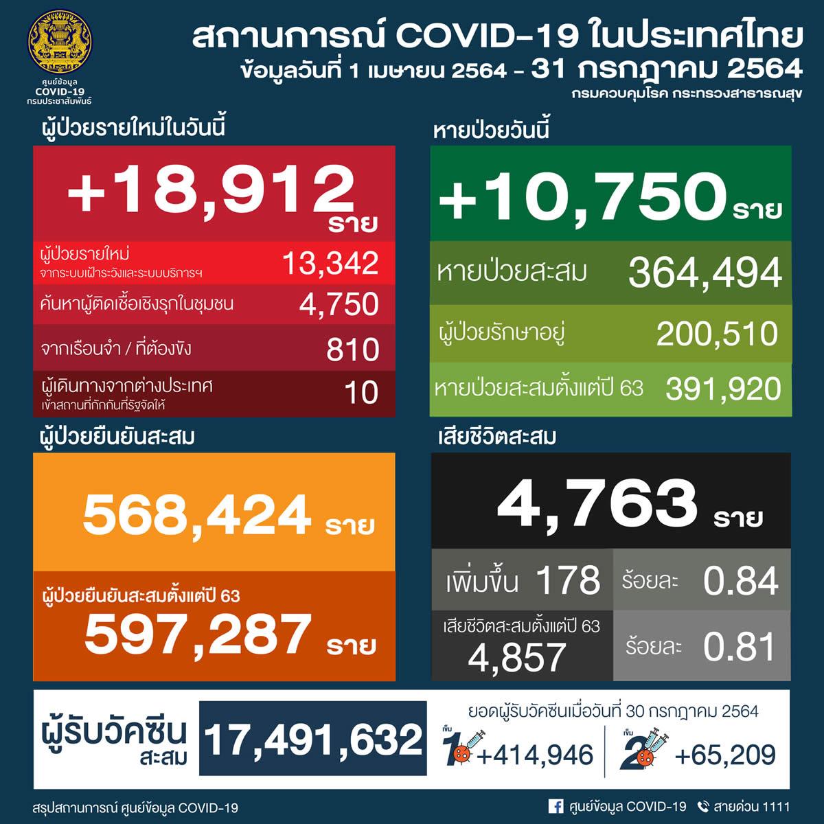 タイ 18,912人陽性/バンコク3,668人/チェンマイ102人/プーケット35人[2021年7月31日発表]