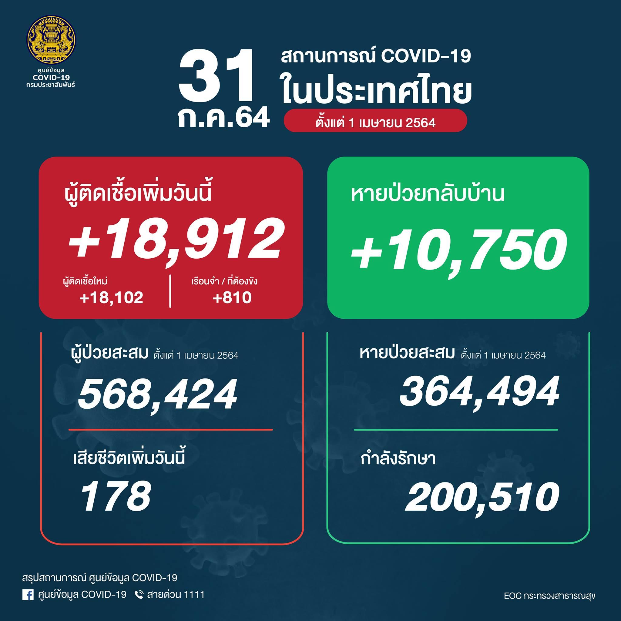 タイ 18,912人陽性(刑務所810人)、178人死亡[2021/7/31]