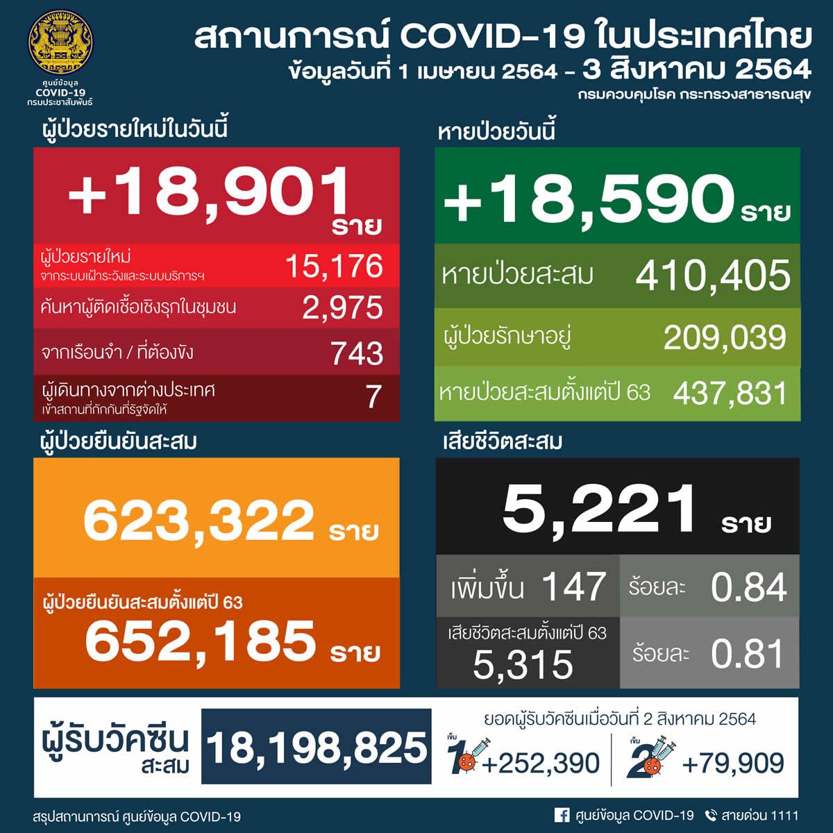 タイ 18,901人陽性/バンコク3,611人/サムットプラカーン1,426人/チョンブリ1,359人[2021年8月3日発表]