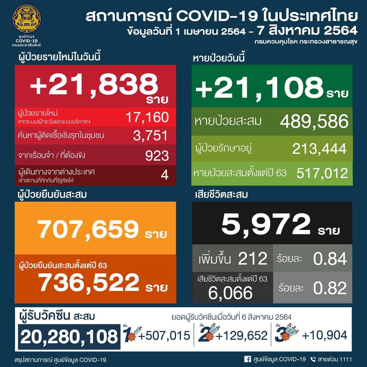 タイ21,838人陽性 212人死亡/バンコク4,221人陽性 99人死亡[2021年8月7日発表]
