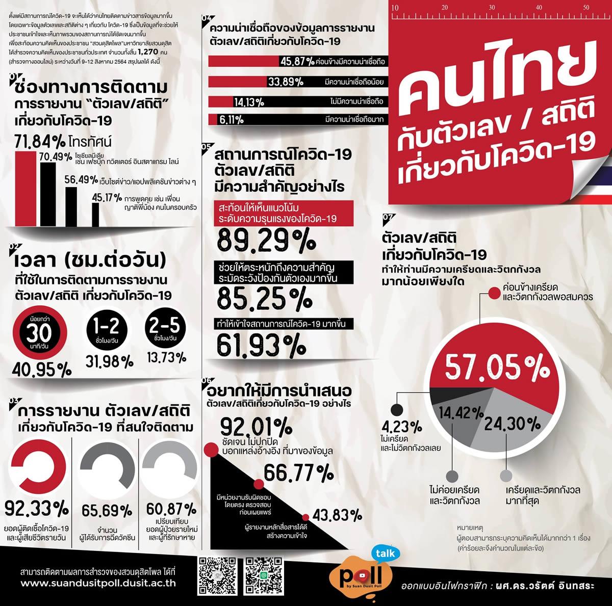 新型コロナ陽性者数と死亡者数に最も強い関心~タイ世論調査