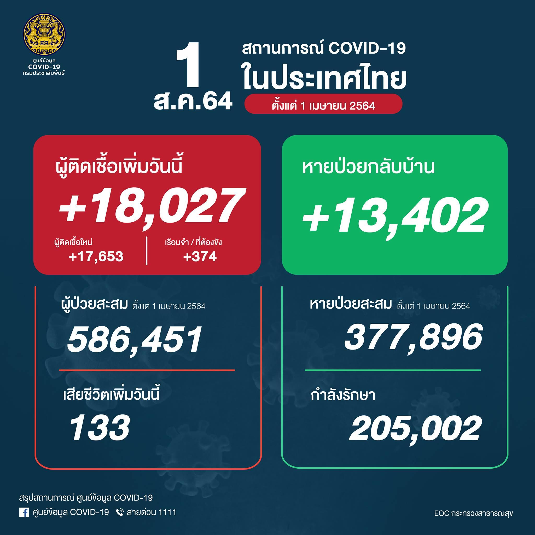 タイ18,027人陽性(刑務所374人)、133人死亡[2021/8/1]