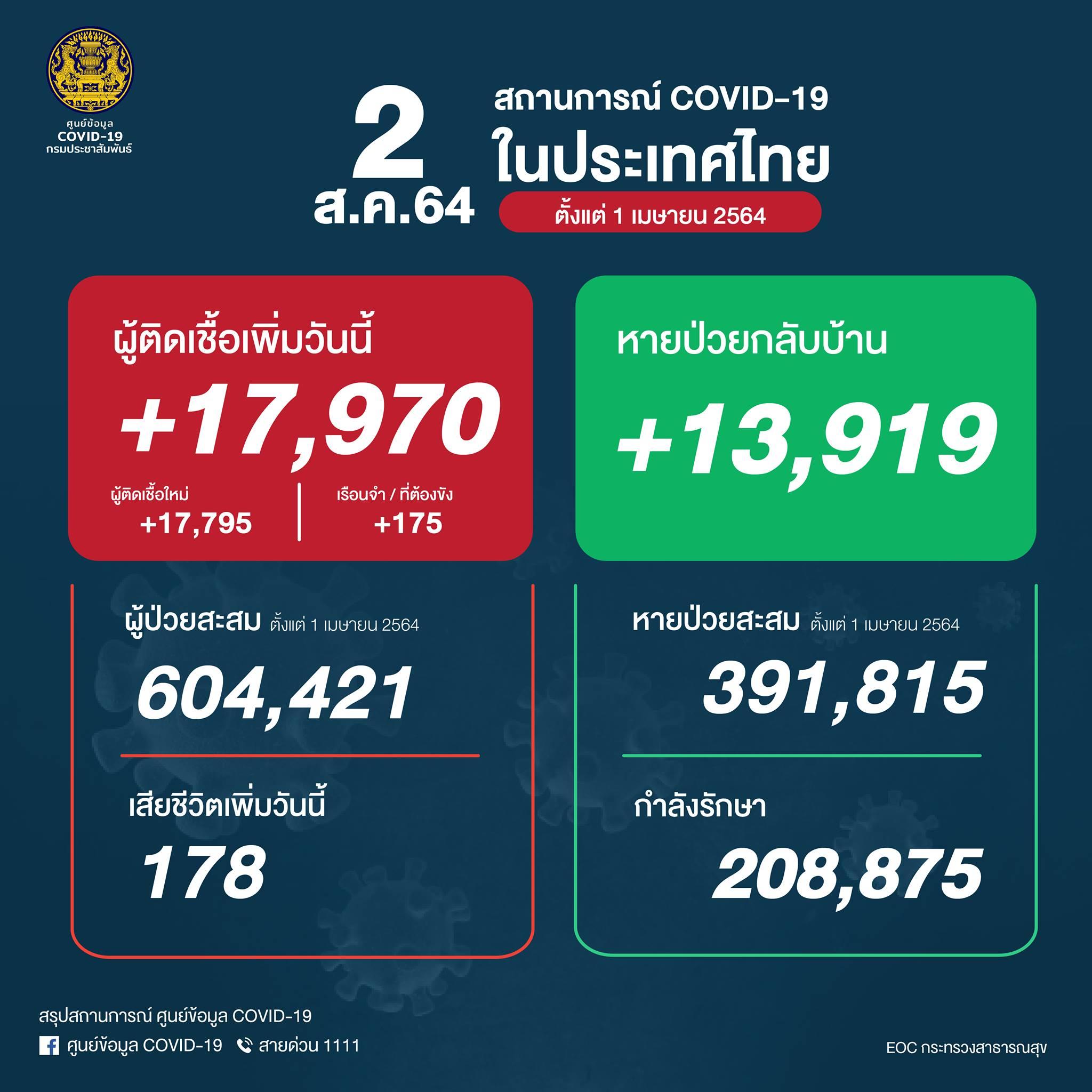 タイ 17,970人陽性(刑務所175人)、 178人死亡[2021/8/2]