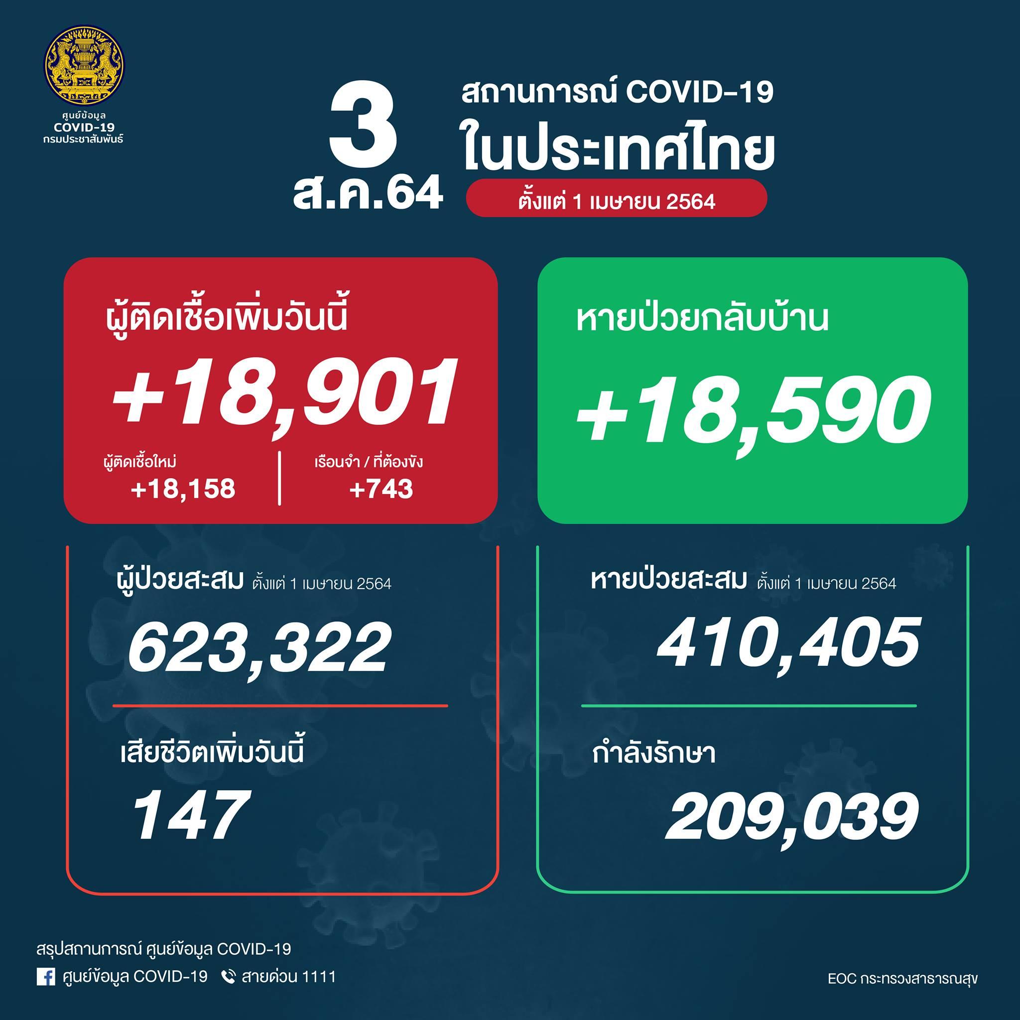 タイ 18,901人陽性(刑務所743人)、 147人死亡[2021/8/3]