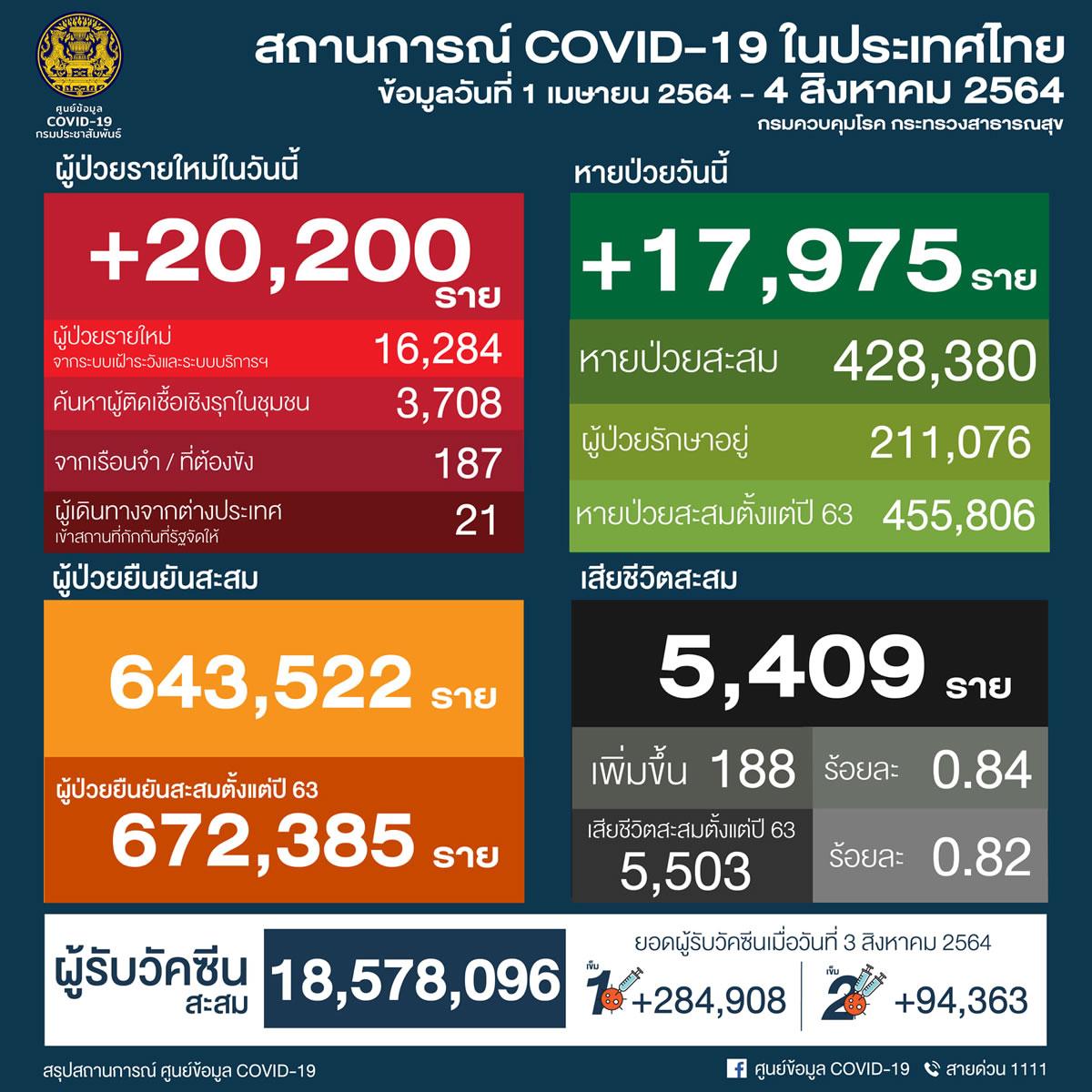 タイ 20,200人陽性/バンコク4,118人/チョンブリ1,678人[2021年8月4日発表]