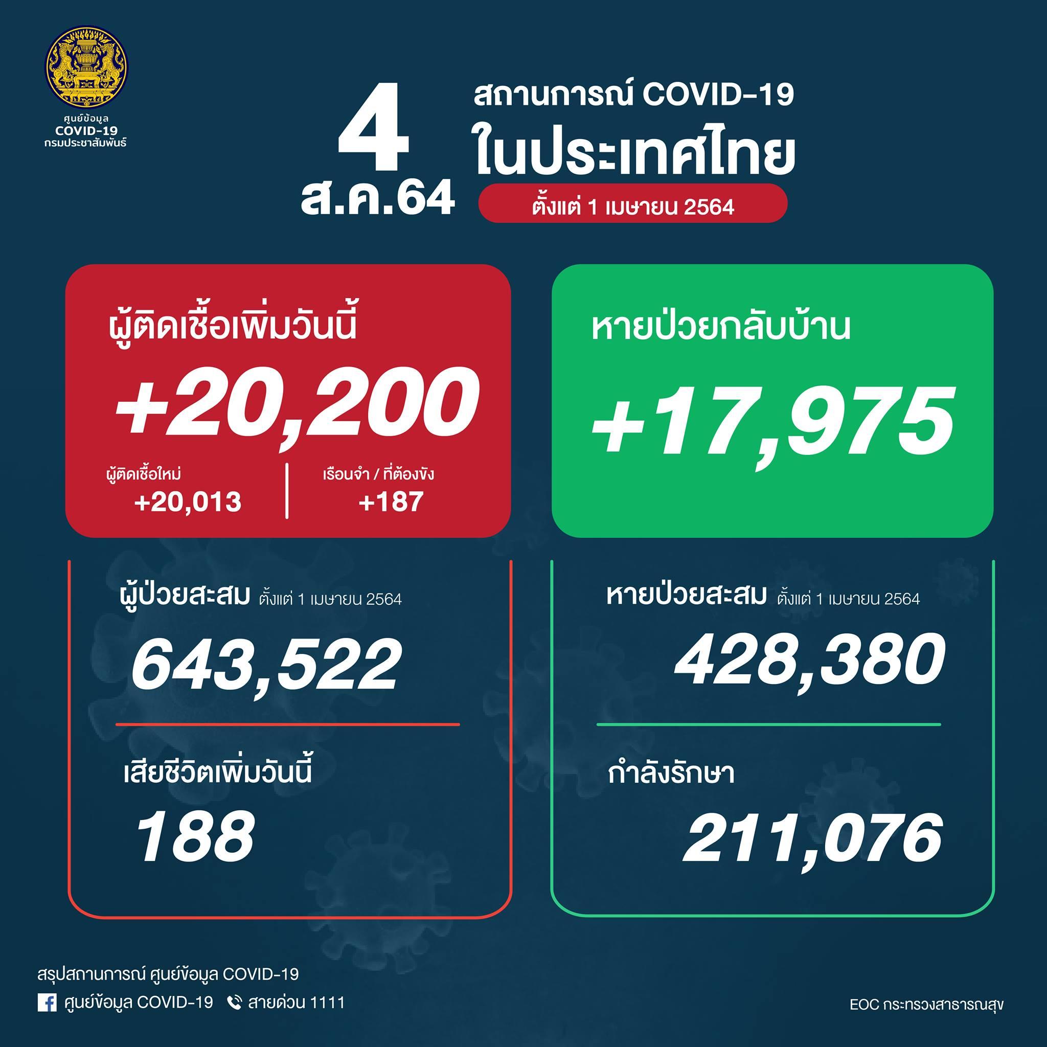 タイ過去最多の陽性者2万人超え、 188人死亡[2021/8/4]