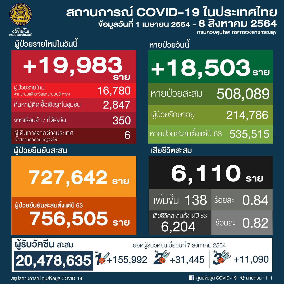 タイ 19,983人陽性 138人死亡/バンコク 3,080人陽性 60人死亡[2021年8月8日発表]