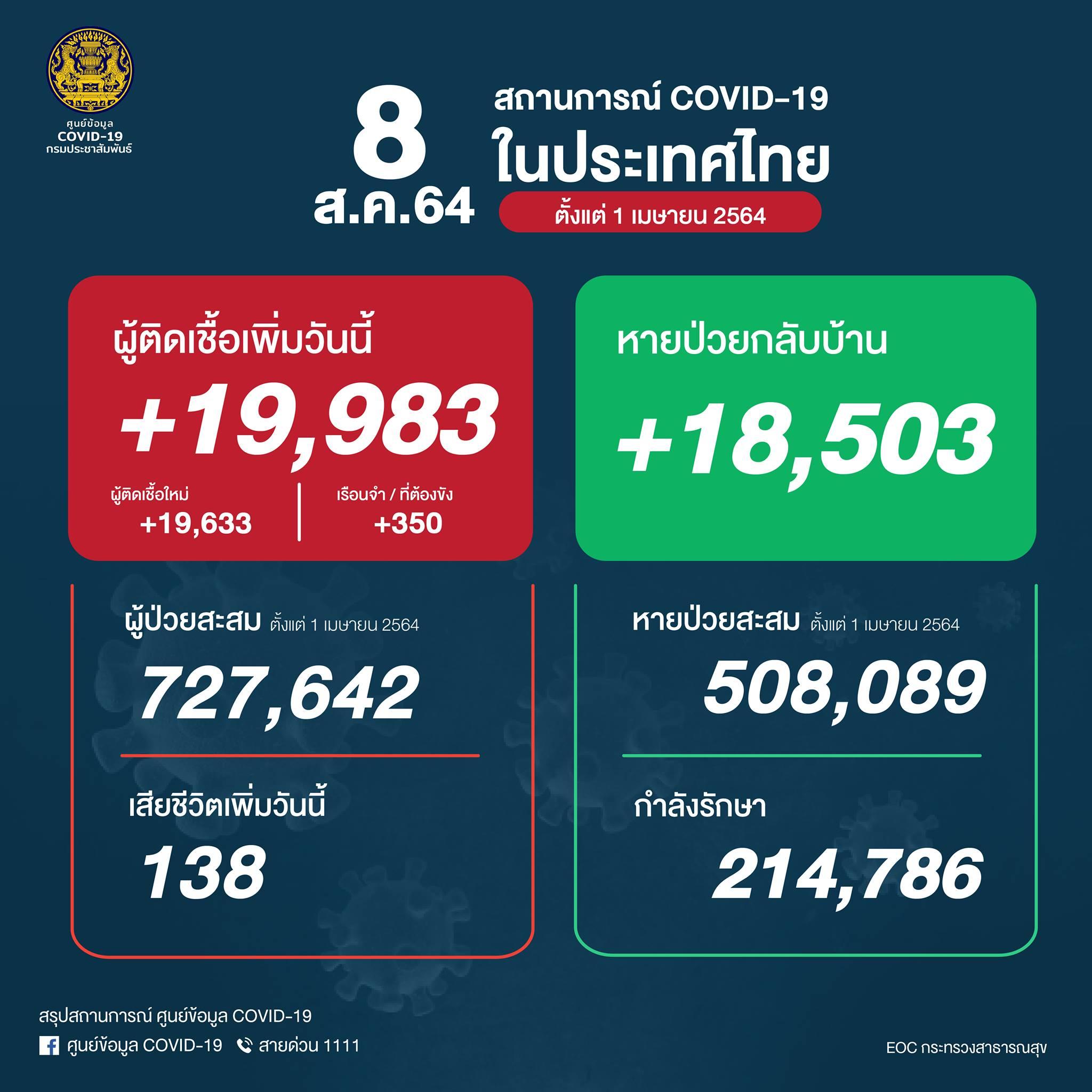 タイ 陽性19,983人、死亡138人/回復18,503人[2021/8/8]
