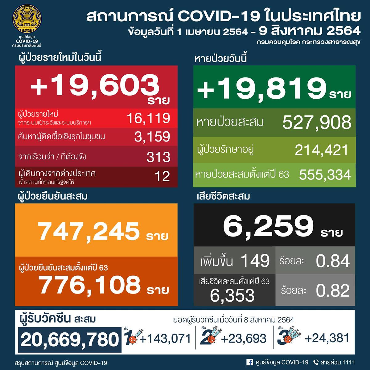 タイ19,603人陽性 149人死亡/バンコク3,114人陽性 54人死亡/プーケット82人陽性[2021年8月9日発表]