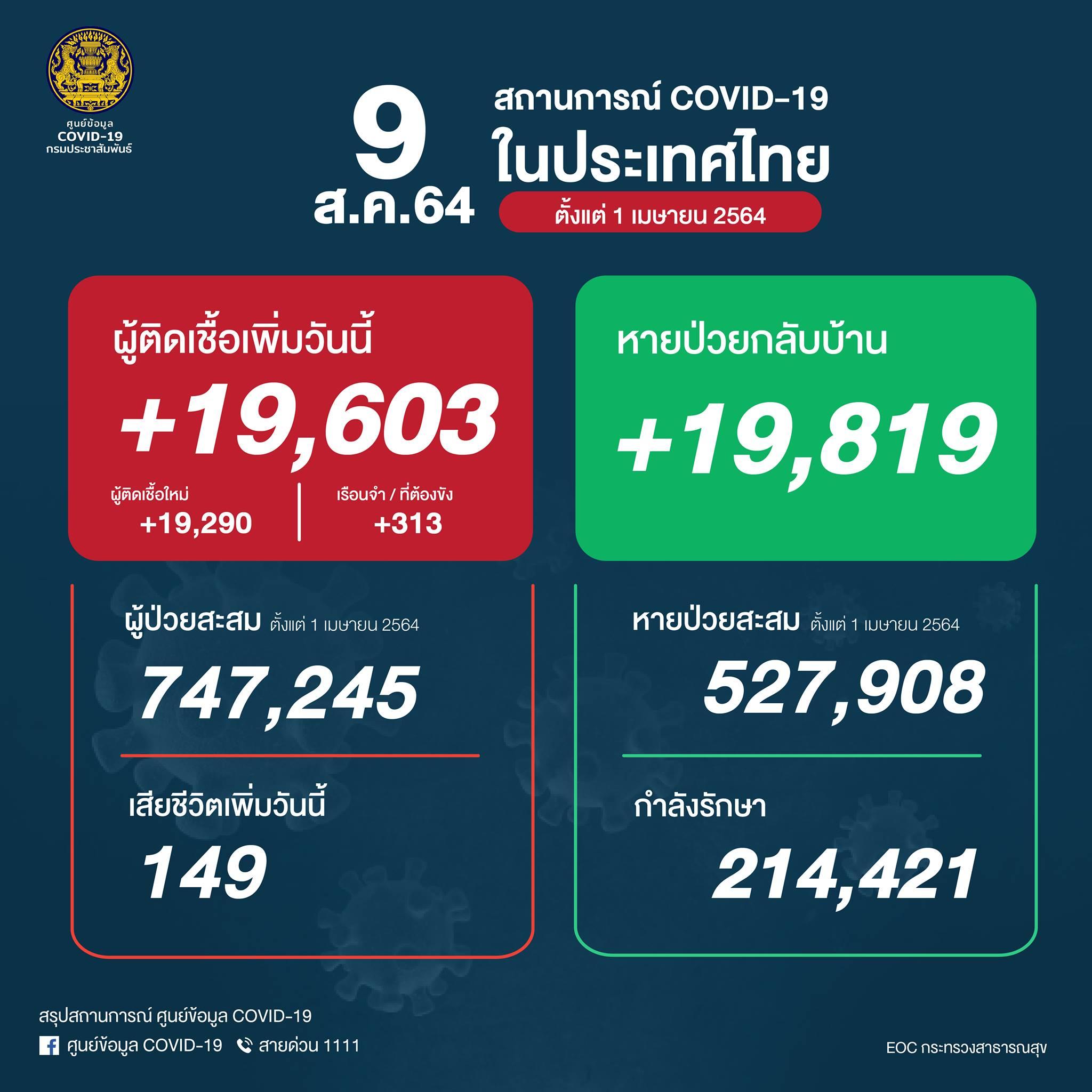 タイ 陽性19,603人/死亡149人/回復19,819人[2021/8/9]