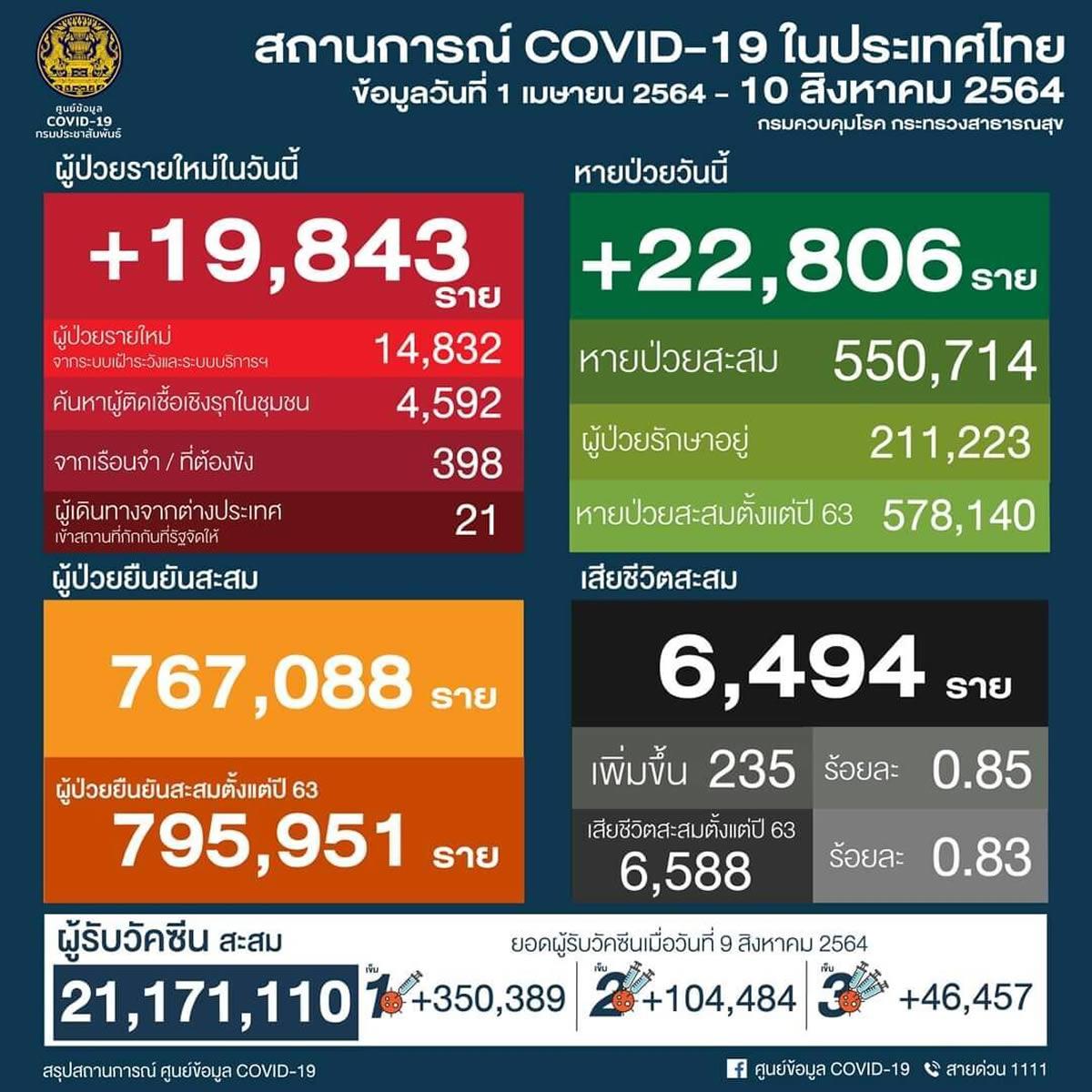 タイ19,843人陽性 235人死亡/バンコク4,226人陽性 111人死亡[2021年8月10日発表]