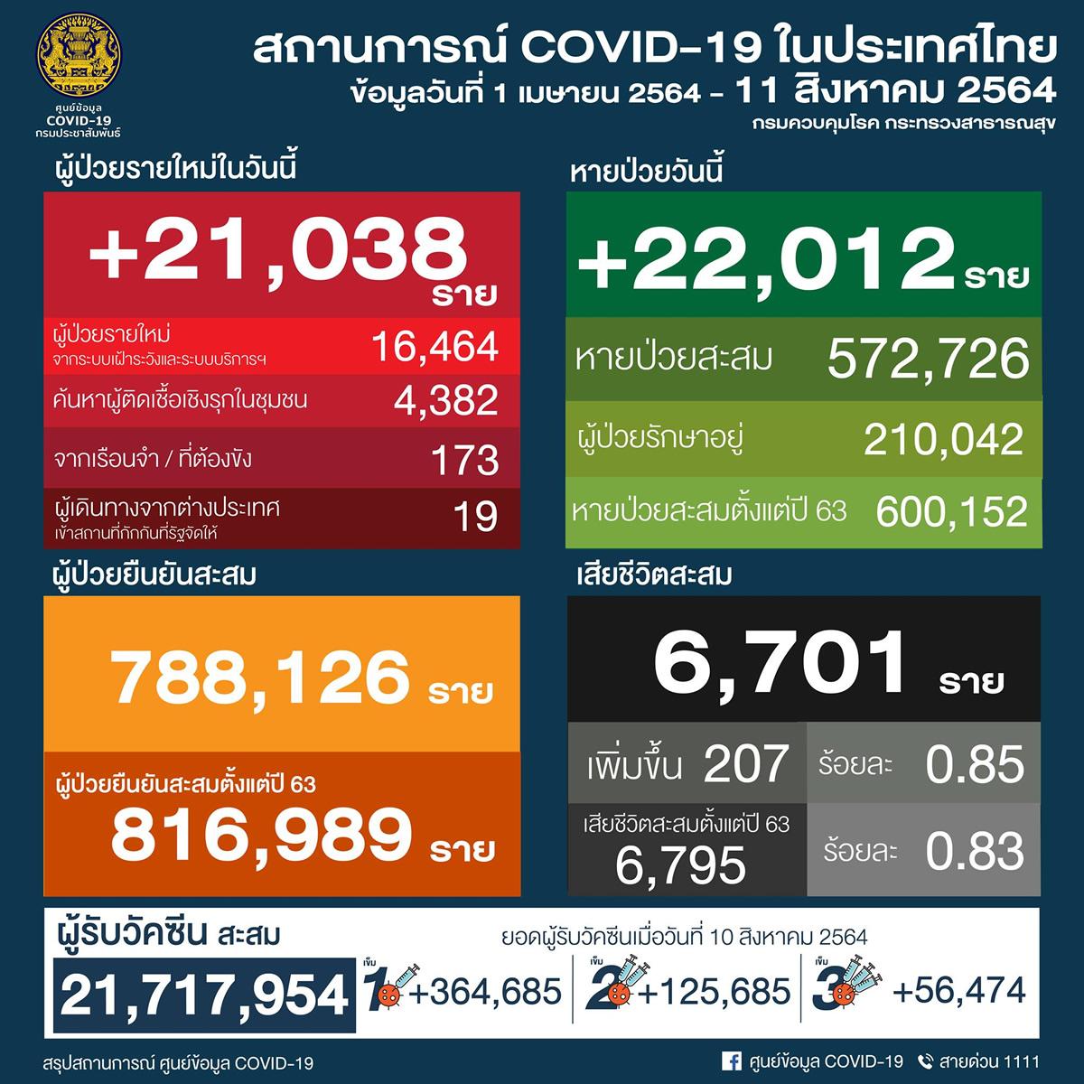 タイ 21,038人陽性 207人死亡/バンコク 4,525人陽性 60人死亡[2021年8月11日発表]