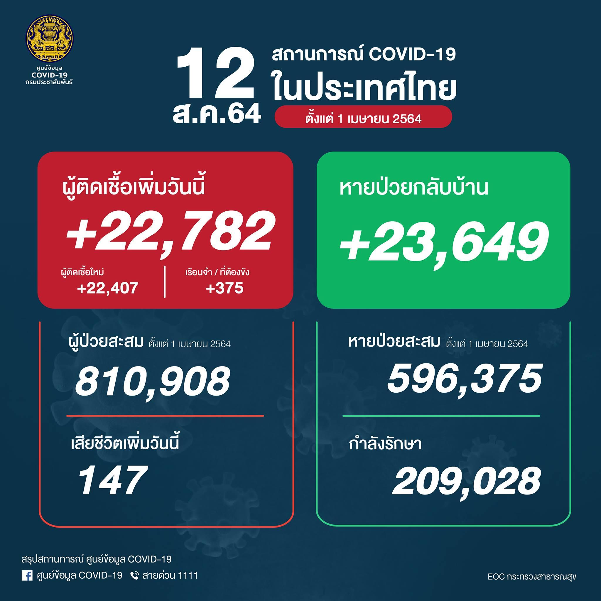 タイ 陽性22,782人/死亡147人/回復23,649人[2021/8/12]