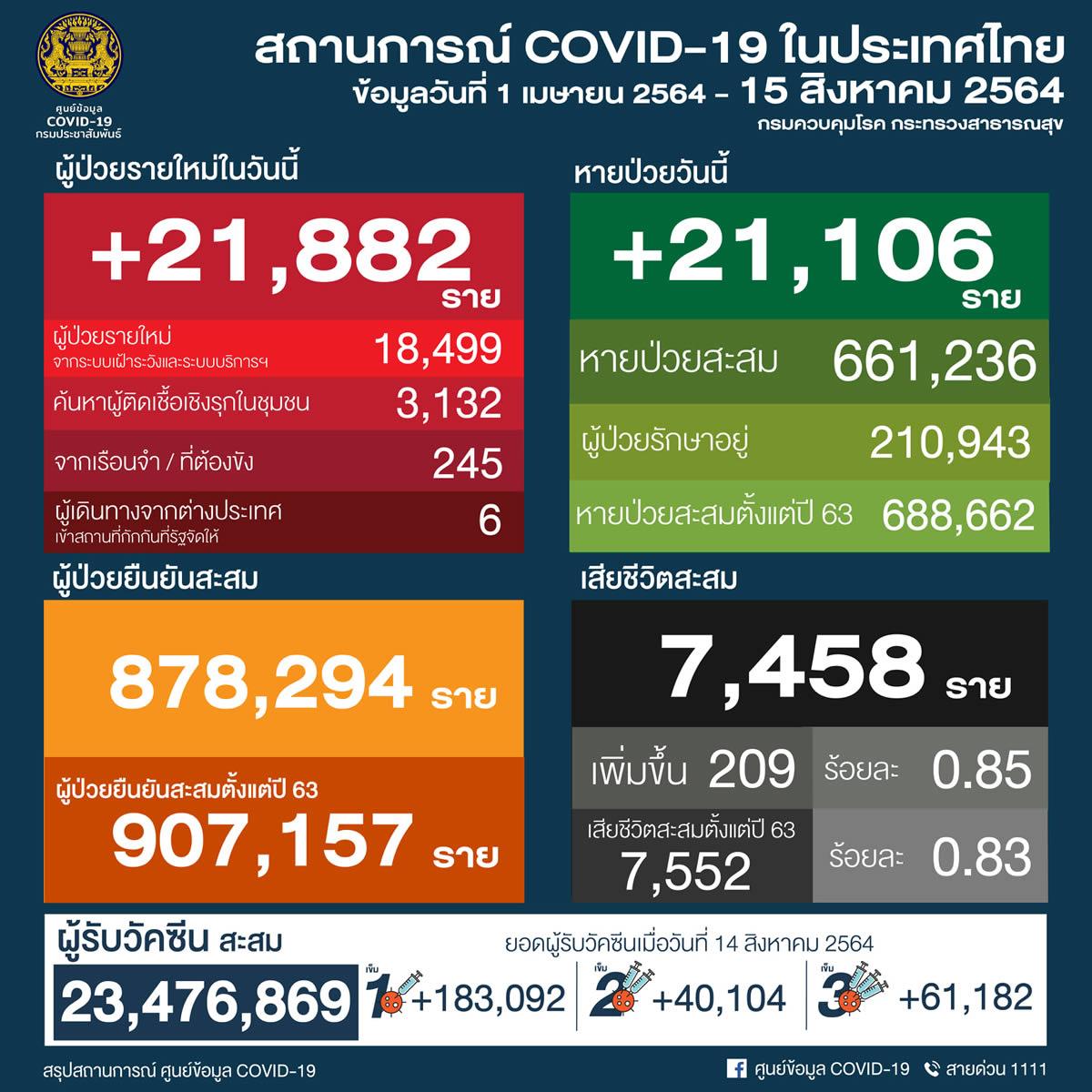 タイ 21,882人陽性 209人死亡/バンコク 4,215人陽性 83人死亡/プーケット 109人陽性[2021年8月15日発表]