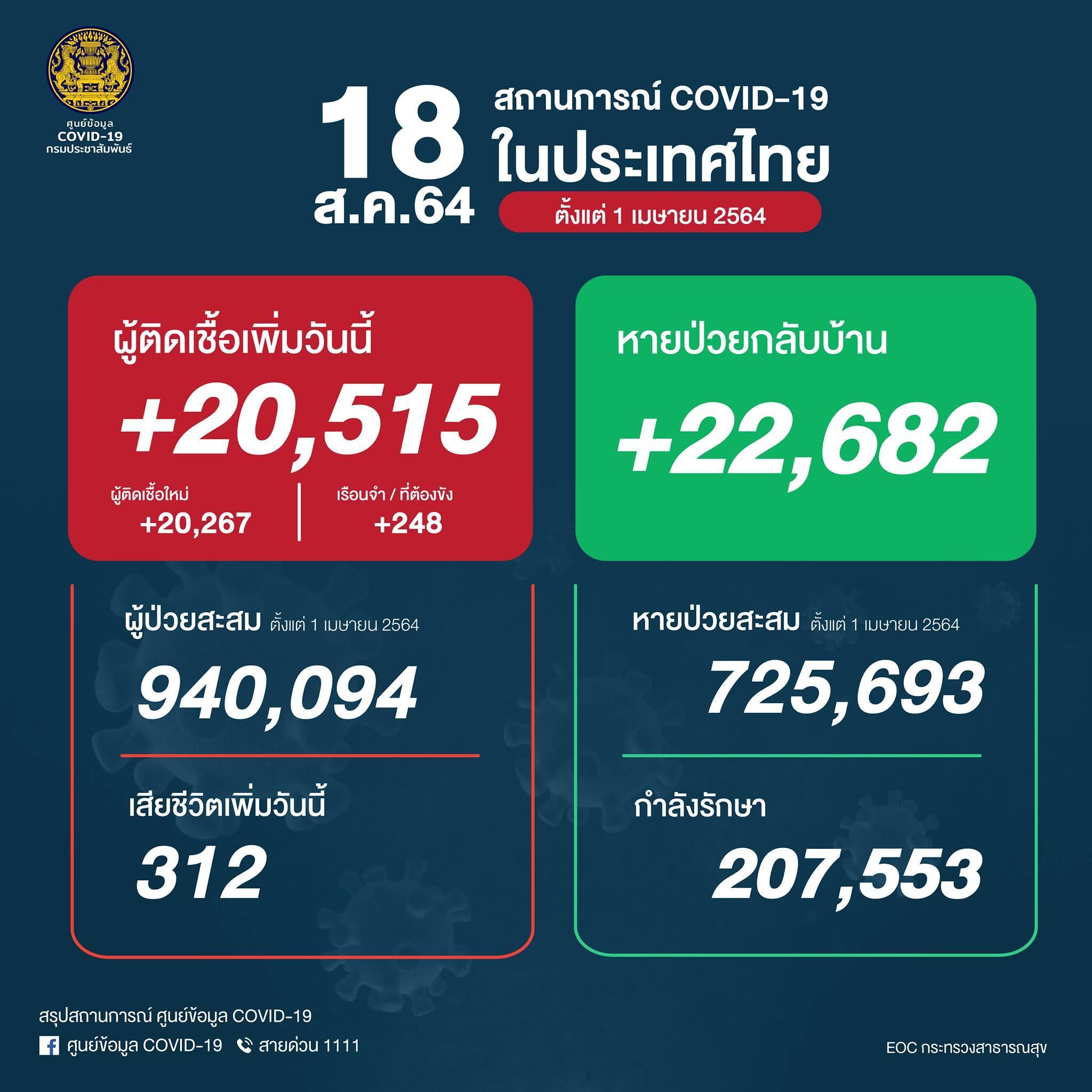 タイ 陽性20,515人/死亡312人/回復22,682人[2021/8/18]