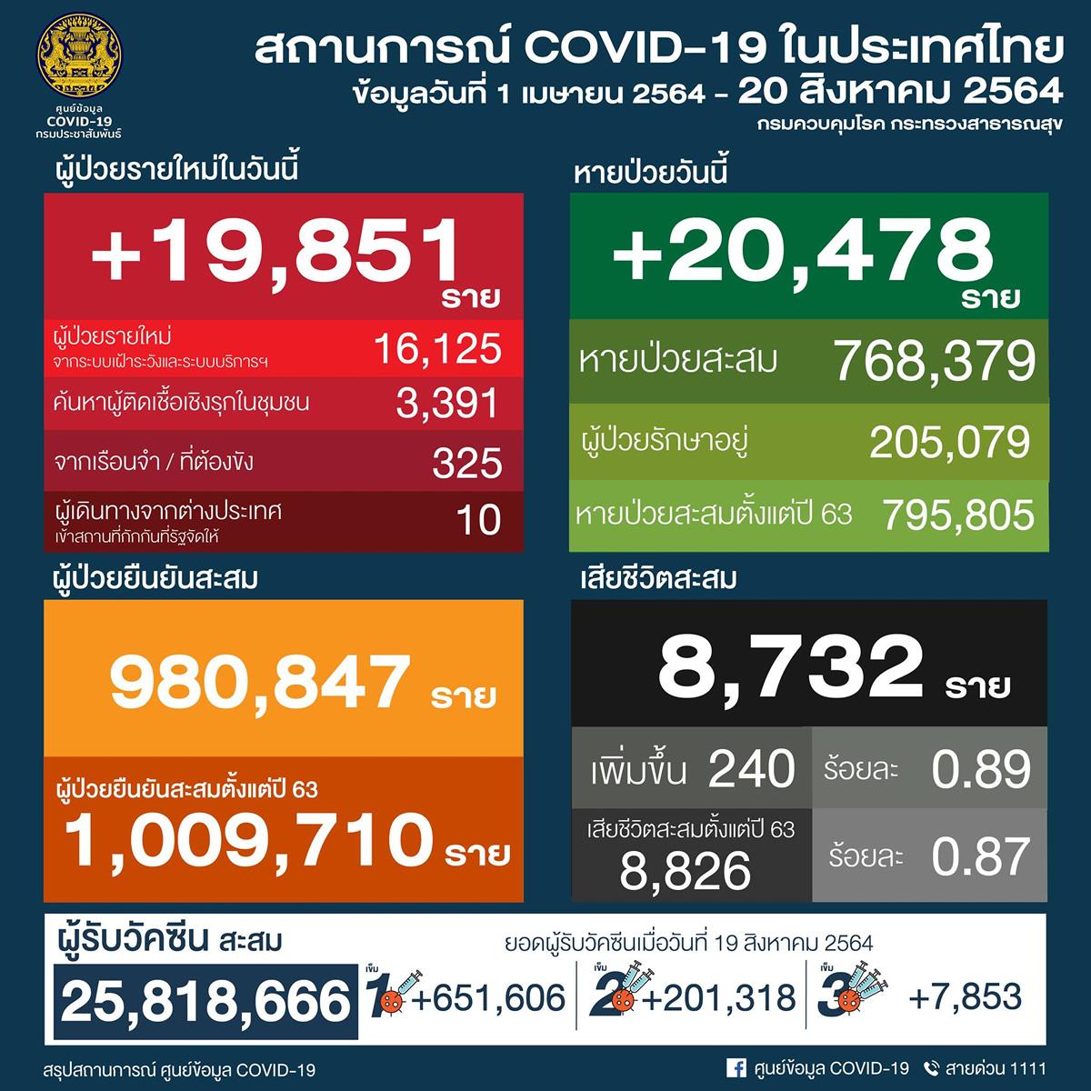 タイ 19,851人陽性 240人死亡/バンコク 4,181人陽性 75人死亡/プーケット 129人陽性[2021年8月20日発表]
