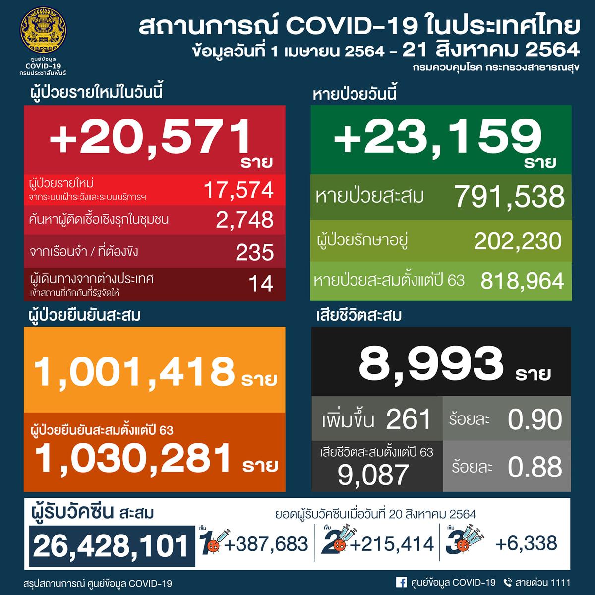 タイ 20,571人陽性 261人死亡/バンコク 4,324人陽性 88人死亡/プーケット 101人陽性[2021年8月21日発表]