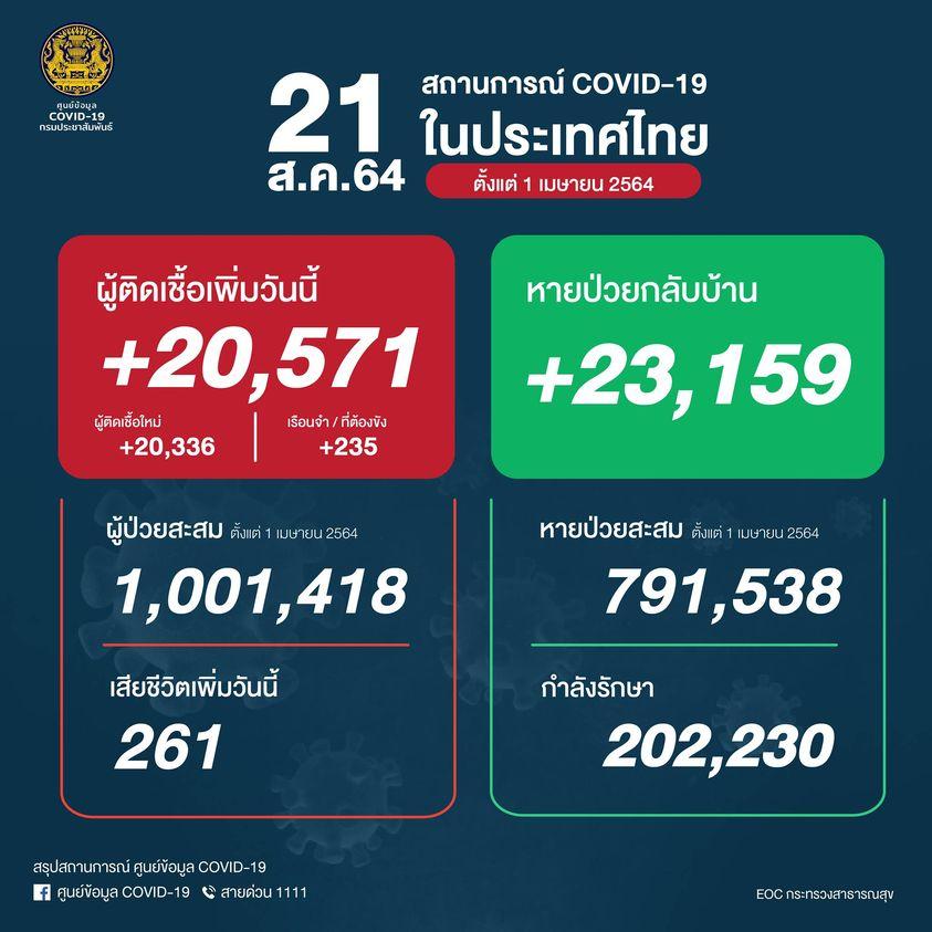 タイ 陽性20,571人/死亡261人/回復23,159人[2021/8/21]