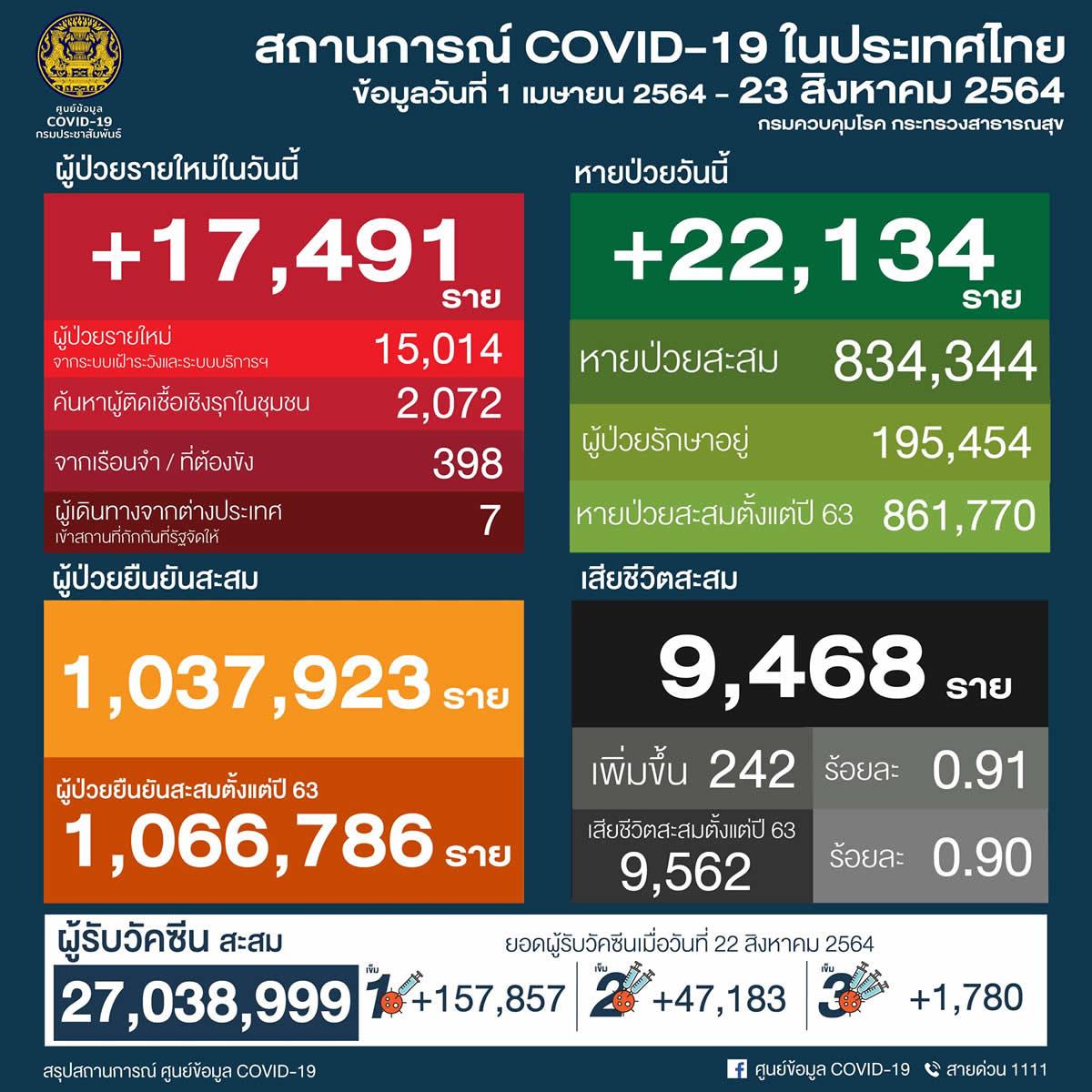 タイ 17,491人陽性 242人死亡/バンコク 3,472人陽性 79人死亡/プーケット 124人陽性[2021年8月23日発表]