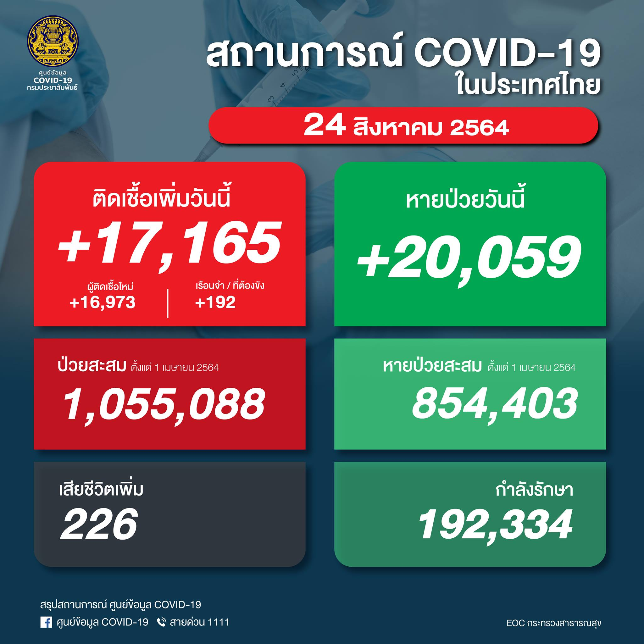タイ 陽性17,165人/死亡226人/回復20,059人[2021/8/24]