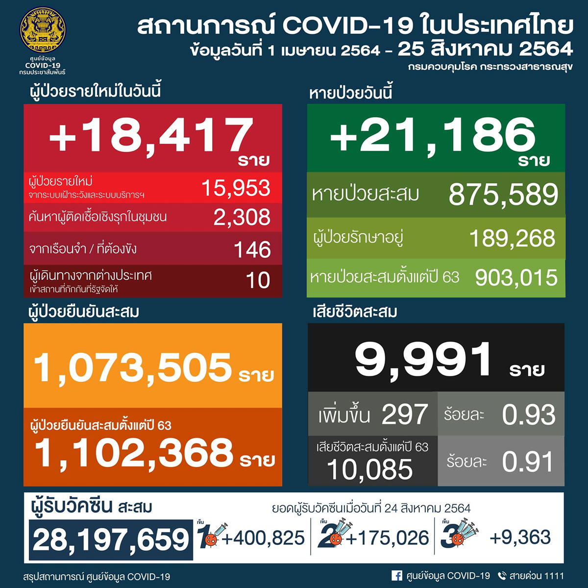 タイ 18,417人陽性 297人死亡/バンコク 4,139人陽性 99人死亡/プーケット 156人陽性[2021年8月25日発表]
