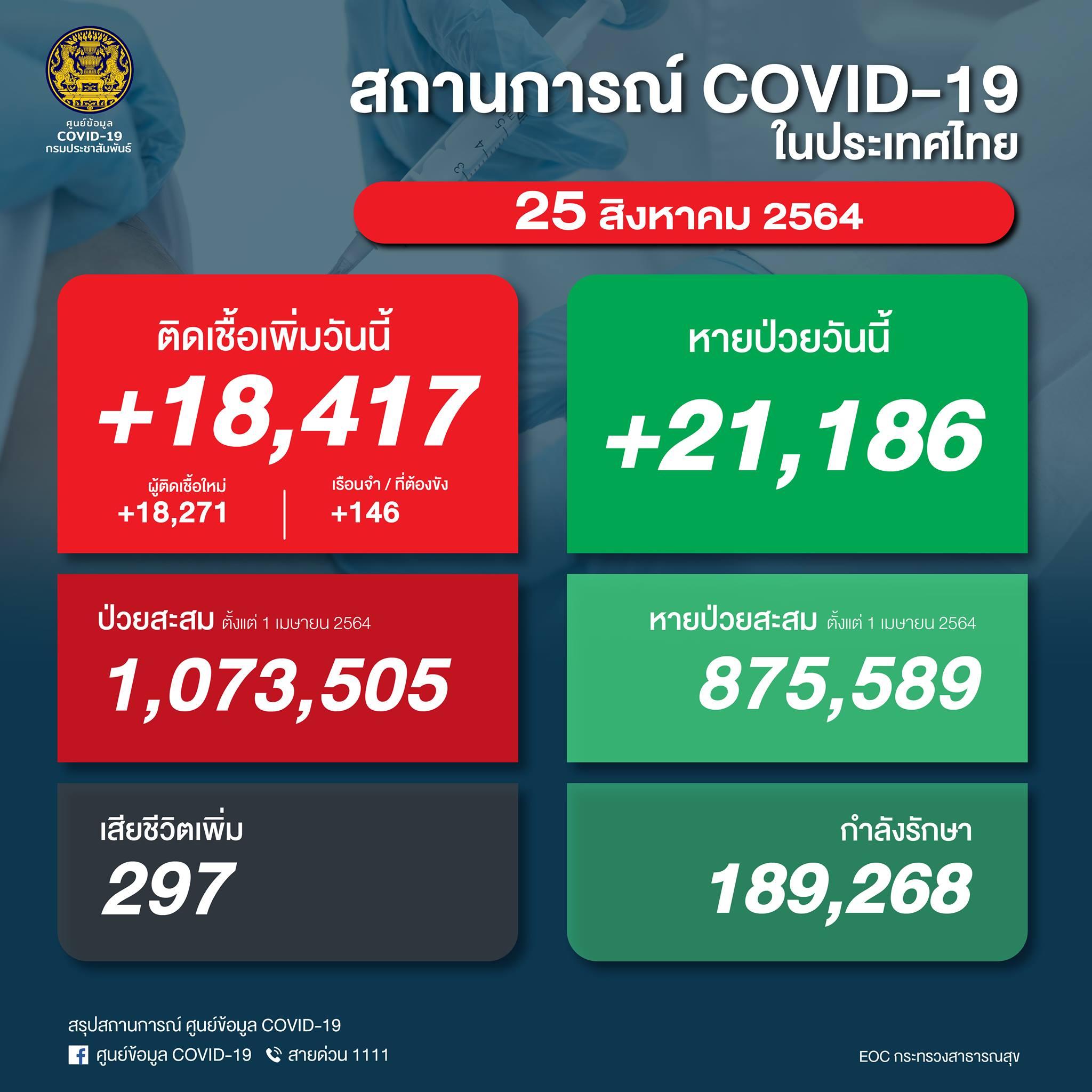 タイ 陽性18,417人/死亡297人/回復21,186人[2021/8/25]