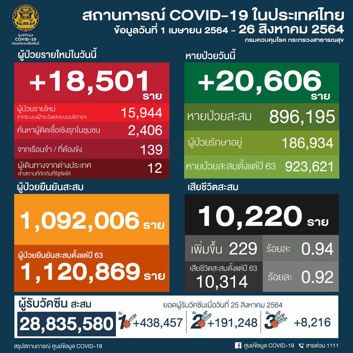 タイ 18,501人陽性 229人死亡/バンコク 4,178人陽性 71人死亡/プーケット 189人陽性[2021年8月26日発表]