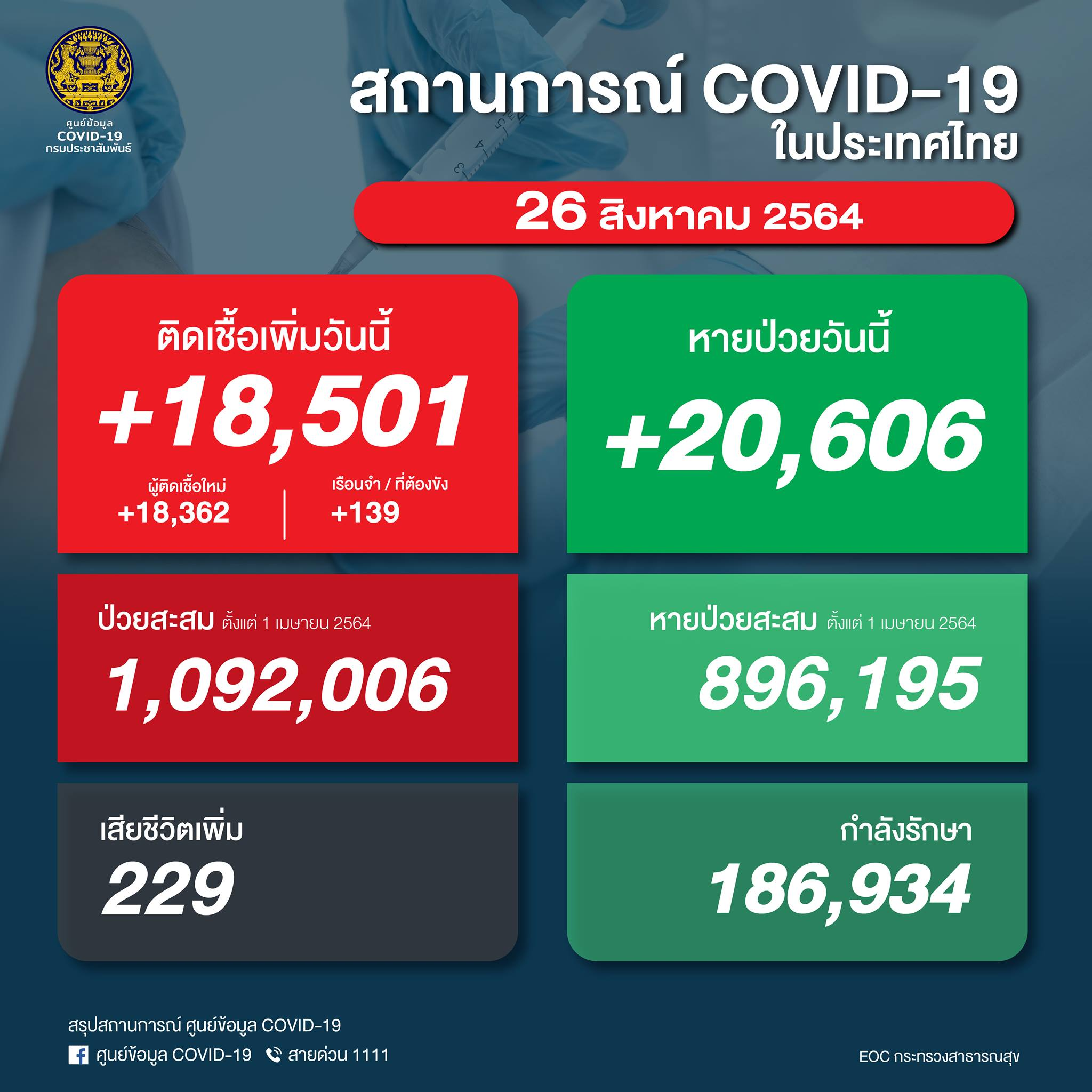 タイ 陽性18,501人/死亡229人/回復20,606人[2021/8/26]