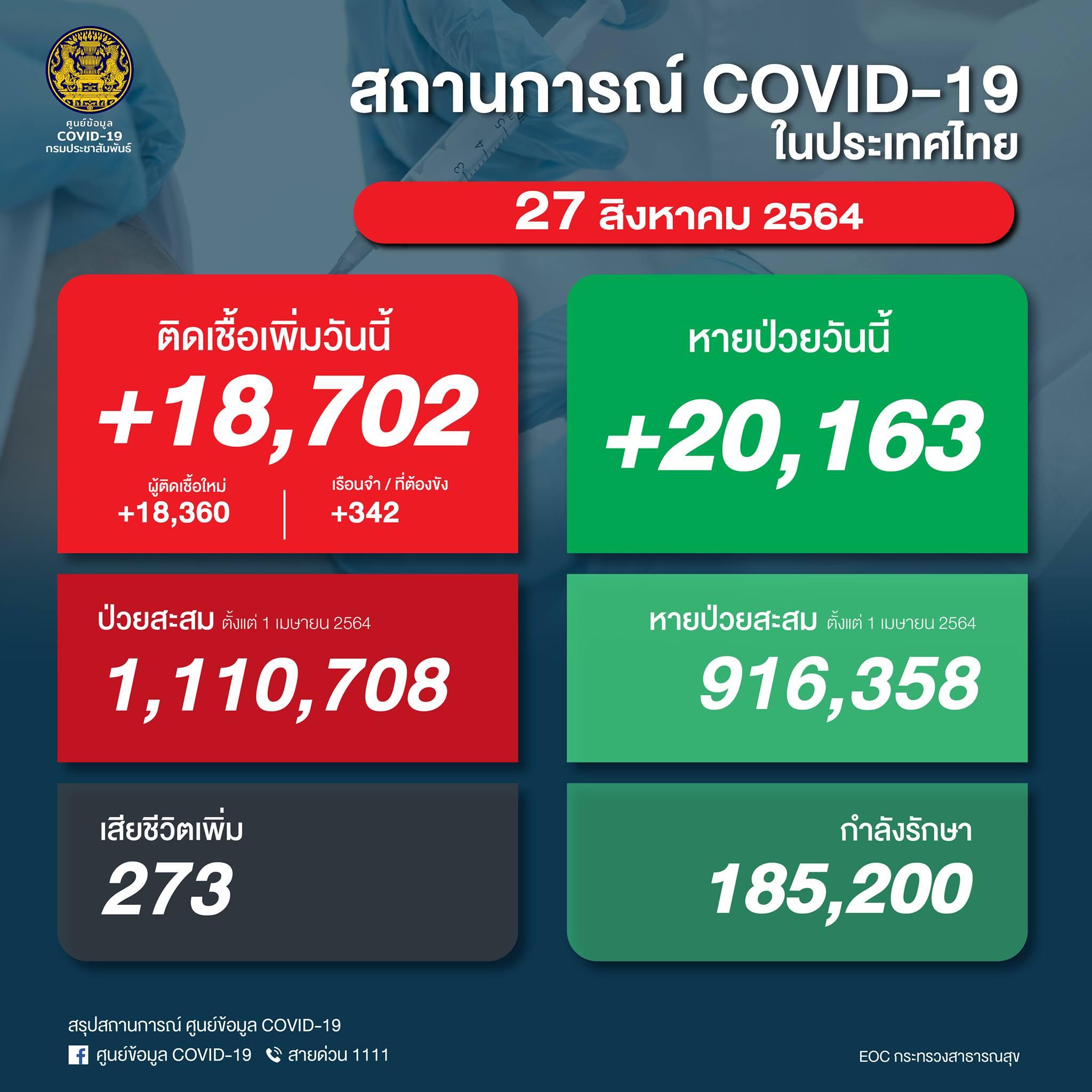 タイ 陽性18,702人/死亡273人/回復20,163人[2021/8/27]