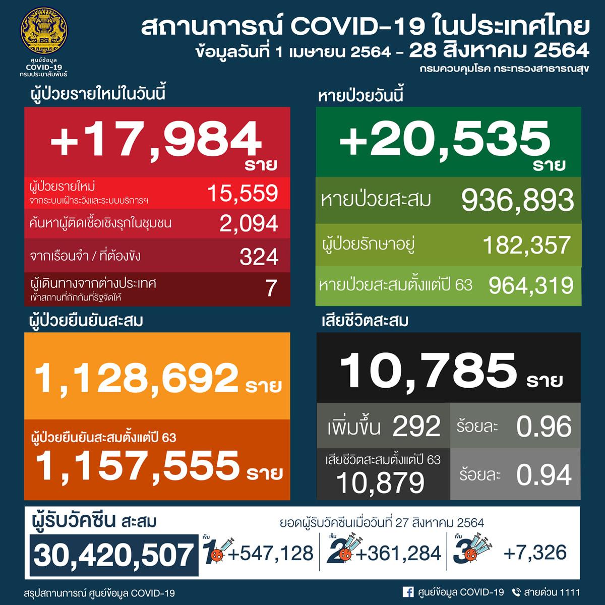 タイ 17,984人陽性 292人死亡/バンコク 4,141人陽性 119人死亡/プーケット 206人陽性[2021年8月28日発表]