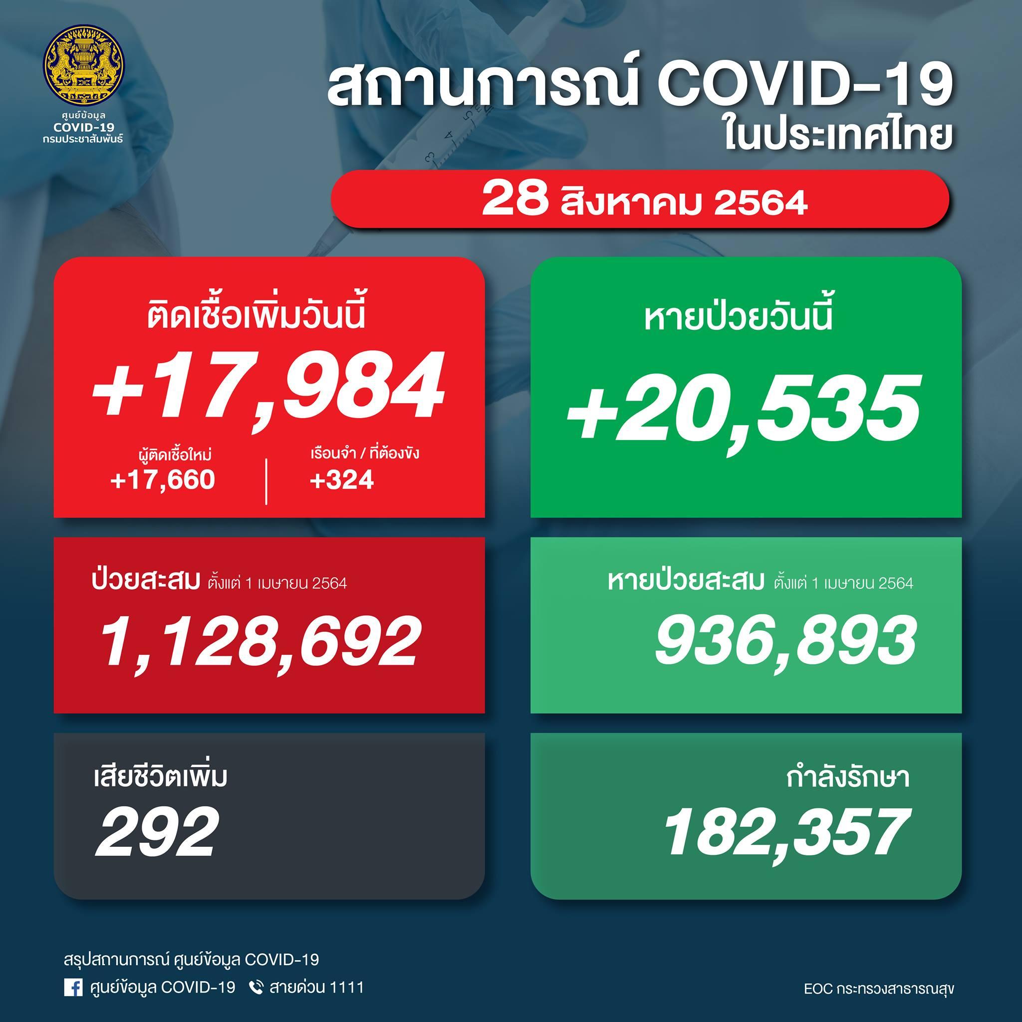 【速報】タイ 陽性17,984人/死亡292人/回復20,535人[2021/8/28]