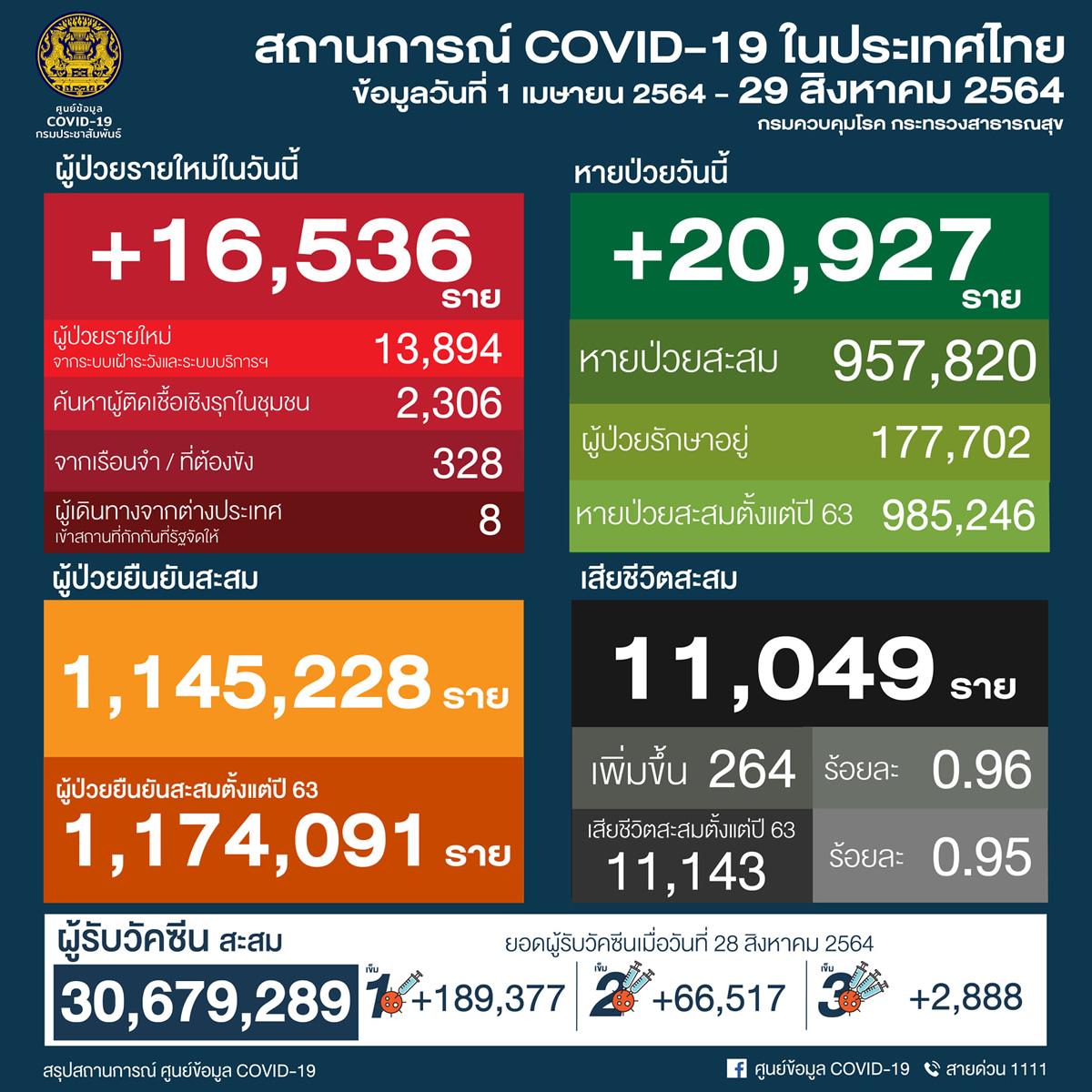 タイ 16,536人陽性 264人死亡/バンコク 3,821人陽性 111人死亡/プーケット 210人陽性[2021年8月29日発表]
