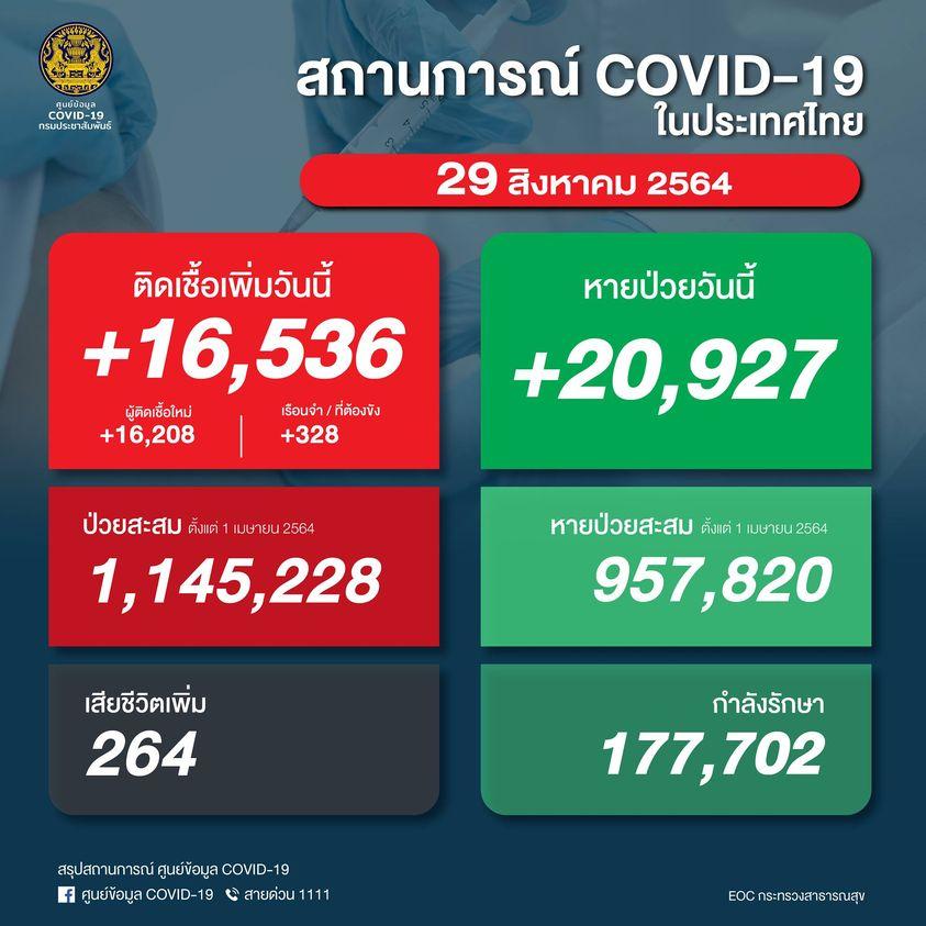 【速報】タイ 陽性16,536人/死亡264人/回復20,927人[2021/8/29]