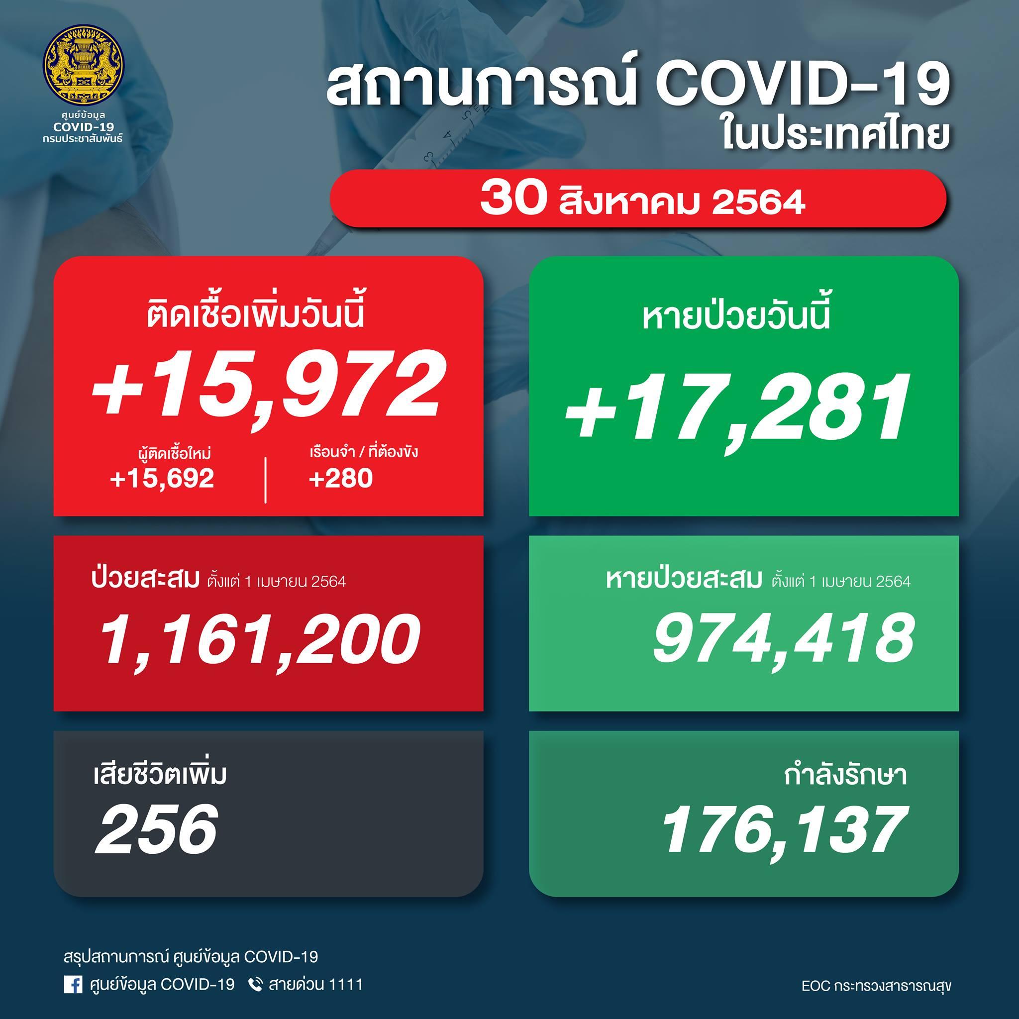 【速報】タイ 陽性15,972人/死亡256人/回復17,281人[2021/8/30]