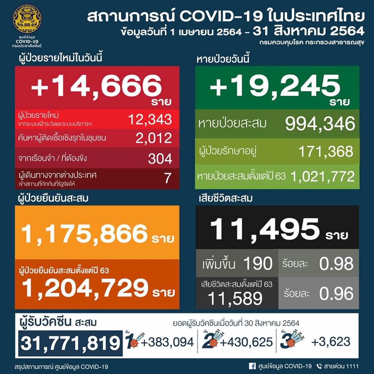 タイ 14,666人陽性 190人死亡/バンコク 3,963人陽性 32人死亡/プーケット 257人陽性[2021年8月31日発表]