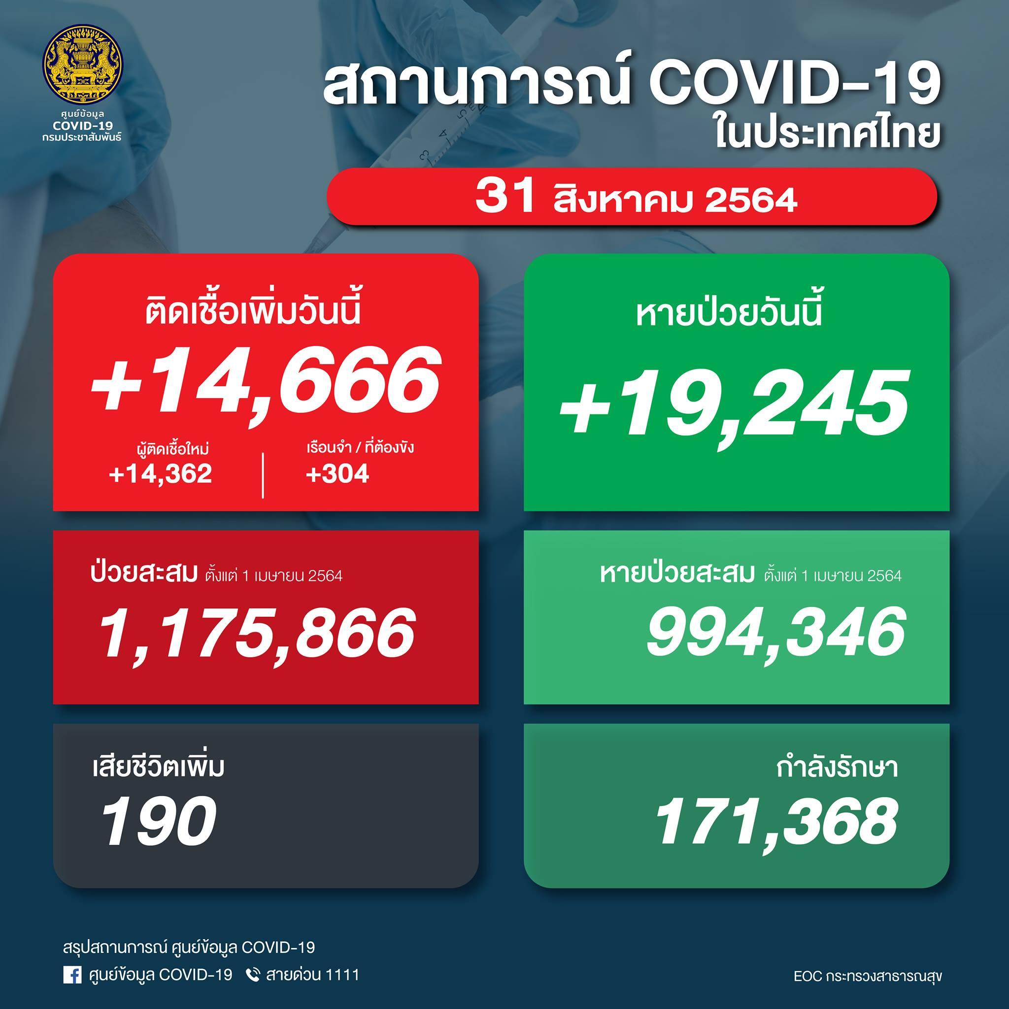 【速報】タイ 陽性14,666人/死亡190人/回復19,245人[2021/8/31]