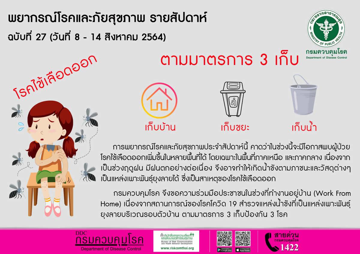 タイのデング熱、感染5,585人、死亡6人[2021.1.1~8.4]