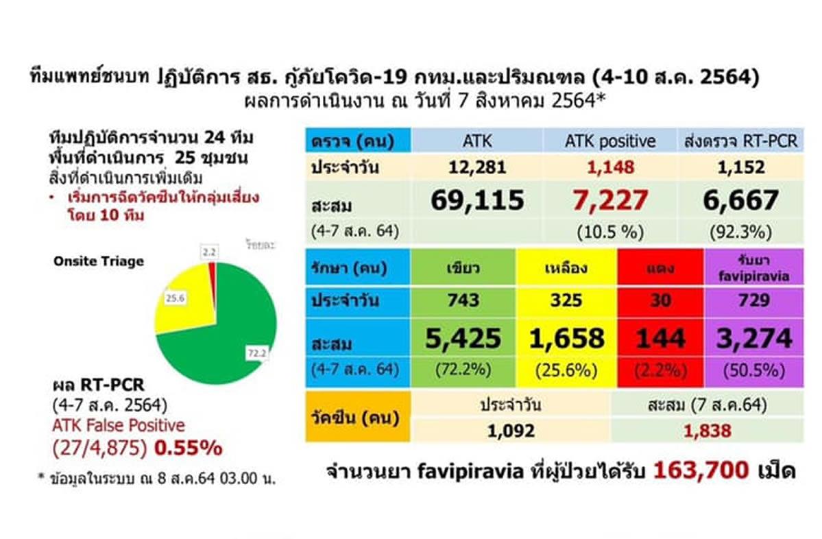 バンコクでの新型コロナウイルス陽性率は10.5%、一ヶ月で5.6ポイント低下