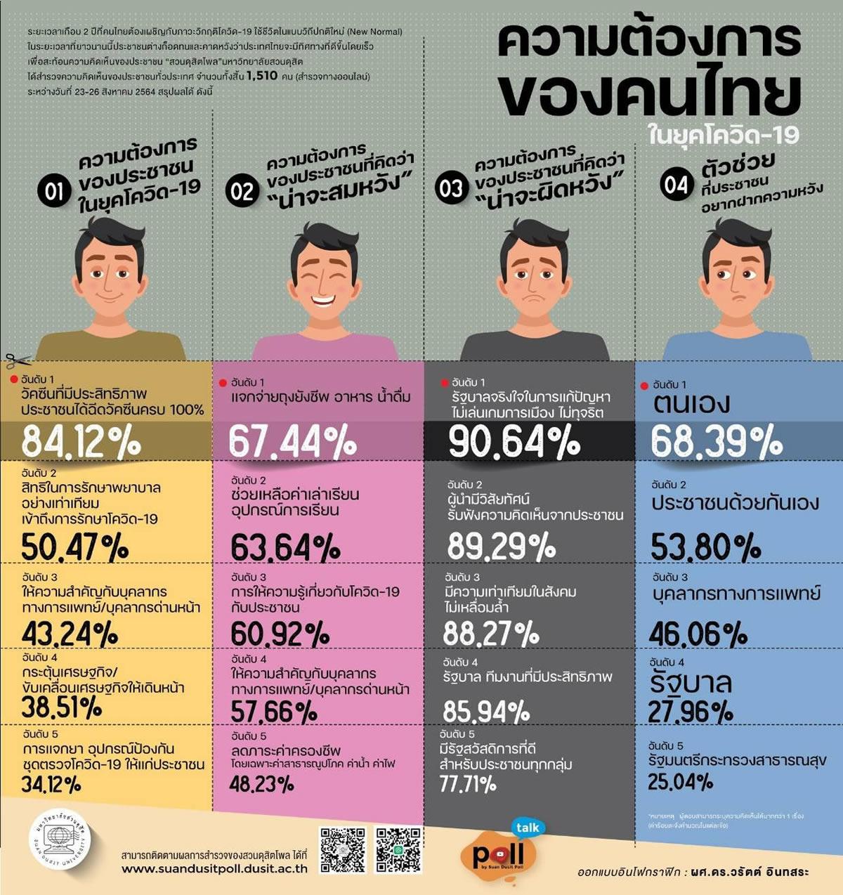 新型コロナ対策でタイ政府への信頼度は高くない【世論調査】