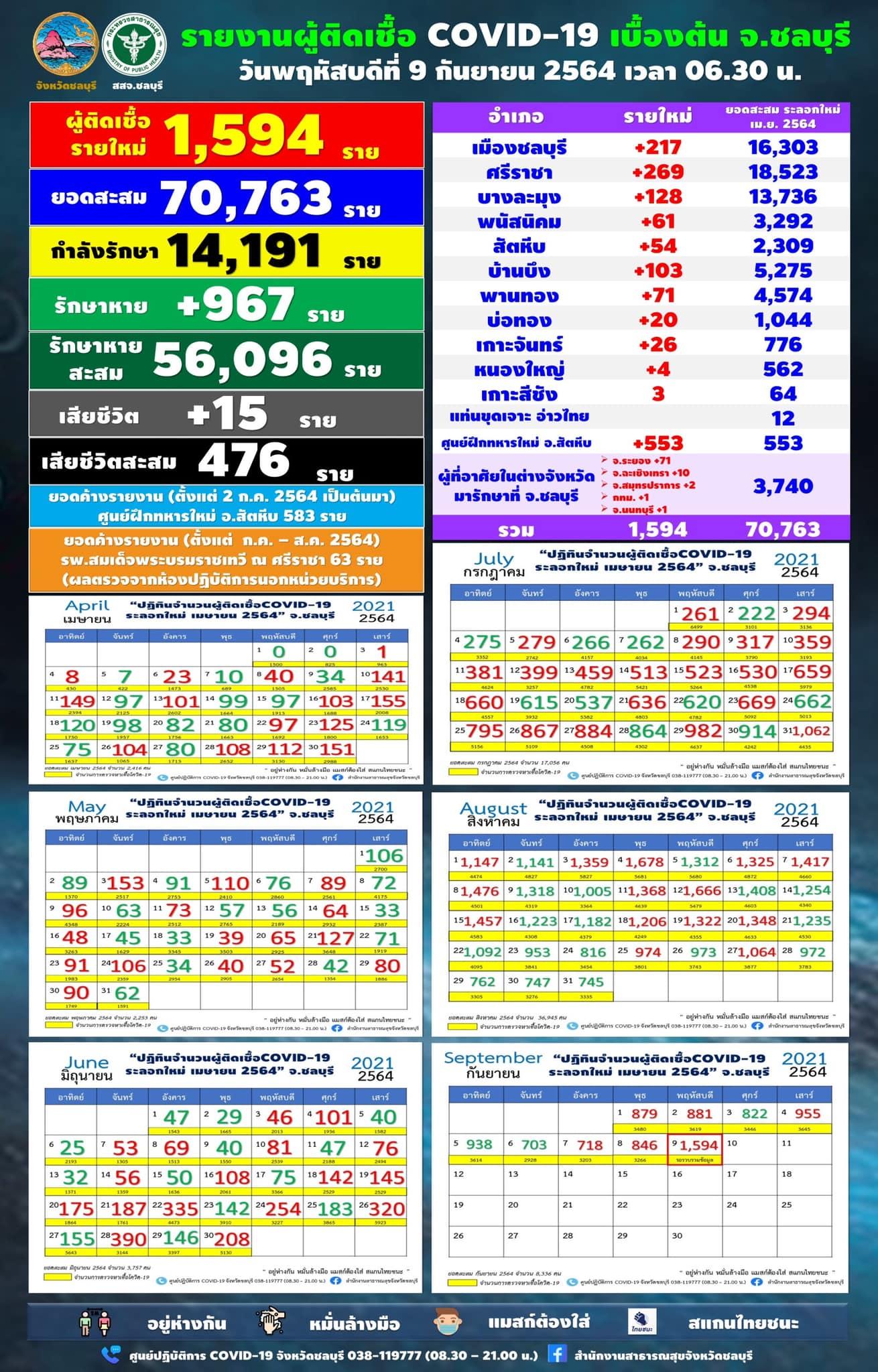 チョンブリ県1,594人陽性/シラチャ269人/ムアン217人/パタヤ128人[2021年9月9日]
