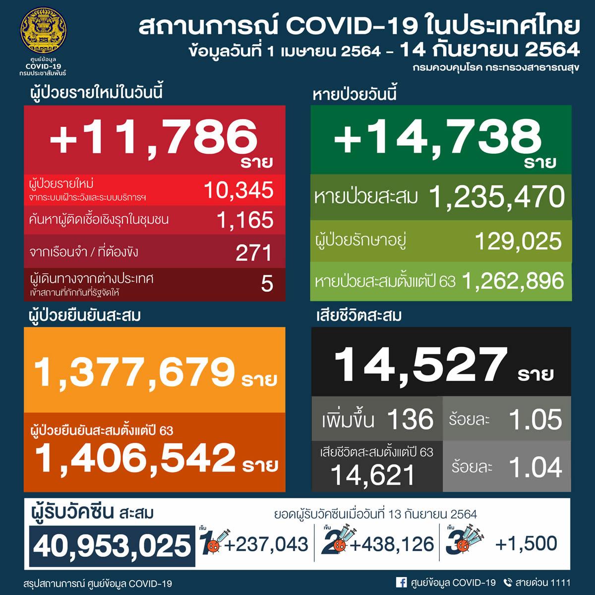タイ 11,786人陽性 136人死亡/バンコク 2,788人陽性 28人死亡/プーケット 249人陽性[2021年9月14日発表]