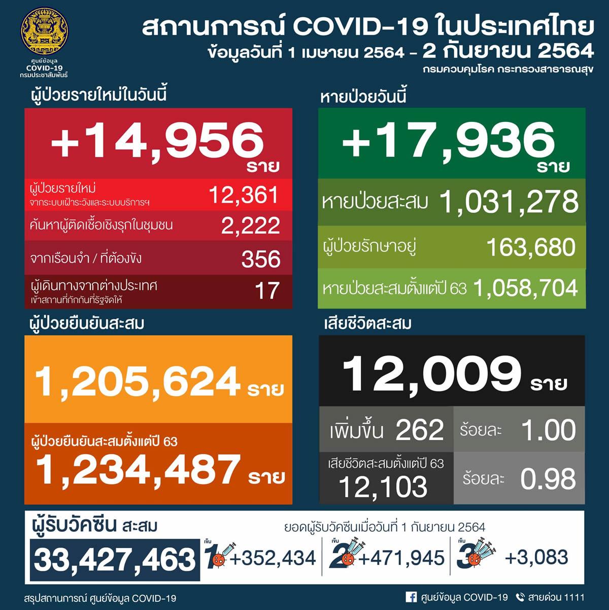 タイ 14,956人陽性 262人死亡/バンコク 3,322人陽性 80人死亡/プーケット 238人陽性[2021年9月2日発表]