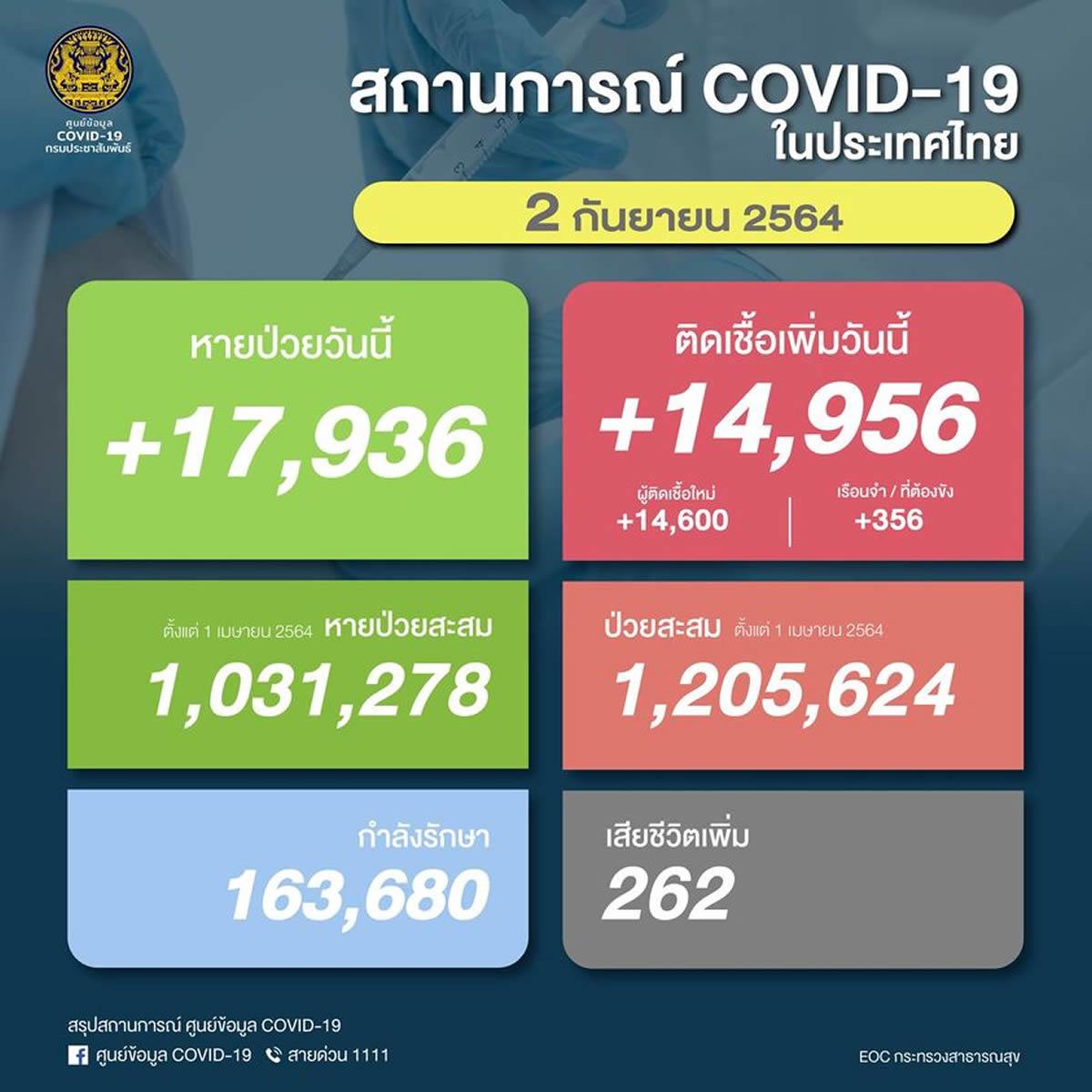 【速報】タイ 陽性14,956人/死亡262人/回復17,936人[2021/9/2]