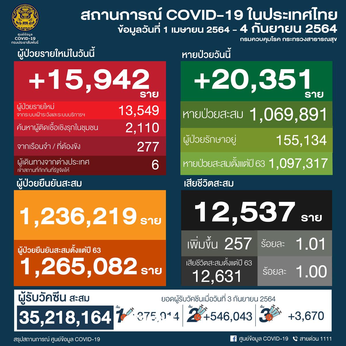 タイ 15,942人陽性 257人死亡/バンコク 3,835人陽性 57人死亡/プーケット 227人陽性[2021年9月4日発表]