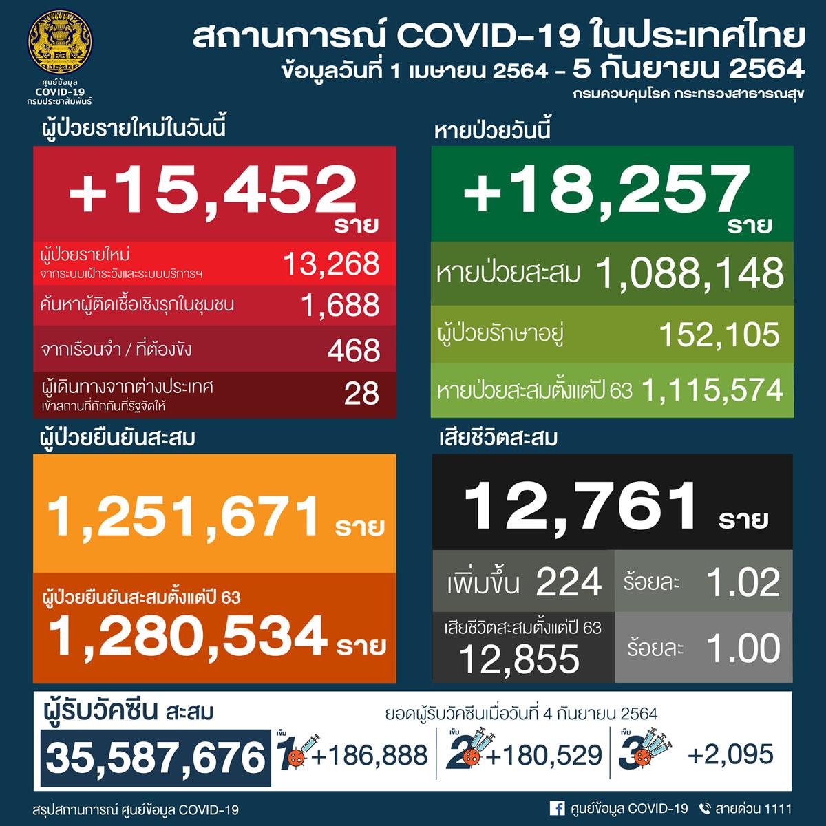 タイ 15,452人陽性 224人死亡/バンコク 3,906人陽性 35人死亡/プーケット 240人陽性[2021年9月5日発表]