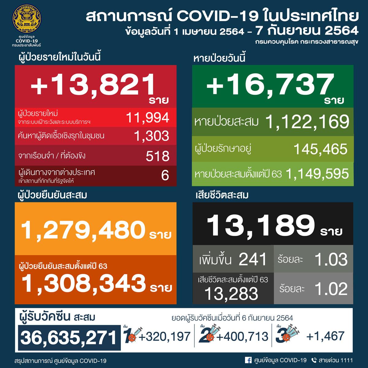 タイ 13,821人陽性 241人死亡/バンコク 3,997人陽性 85人死亡/プーケット 232人陽性[2021年9月7日発表]
