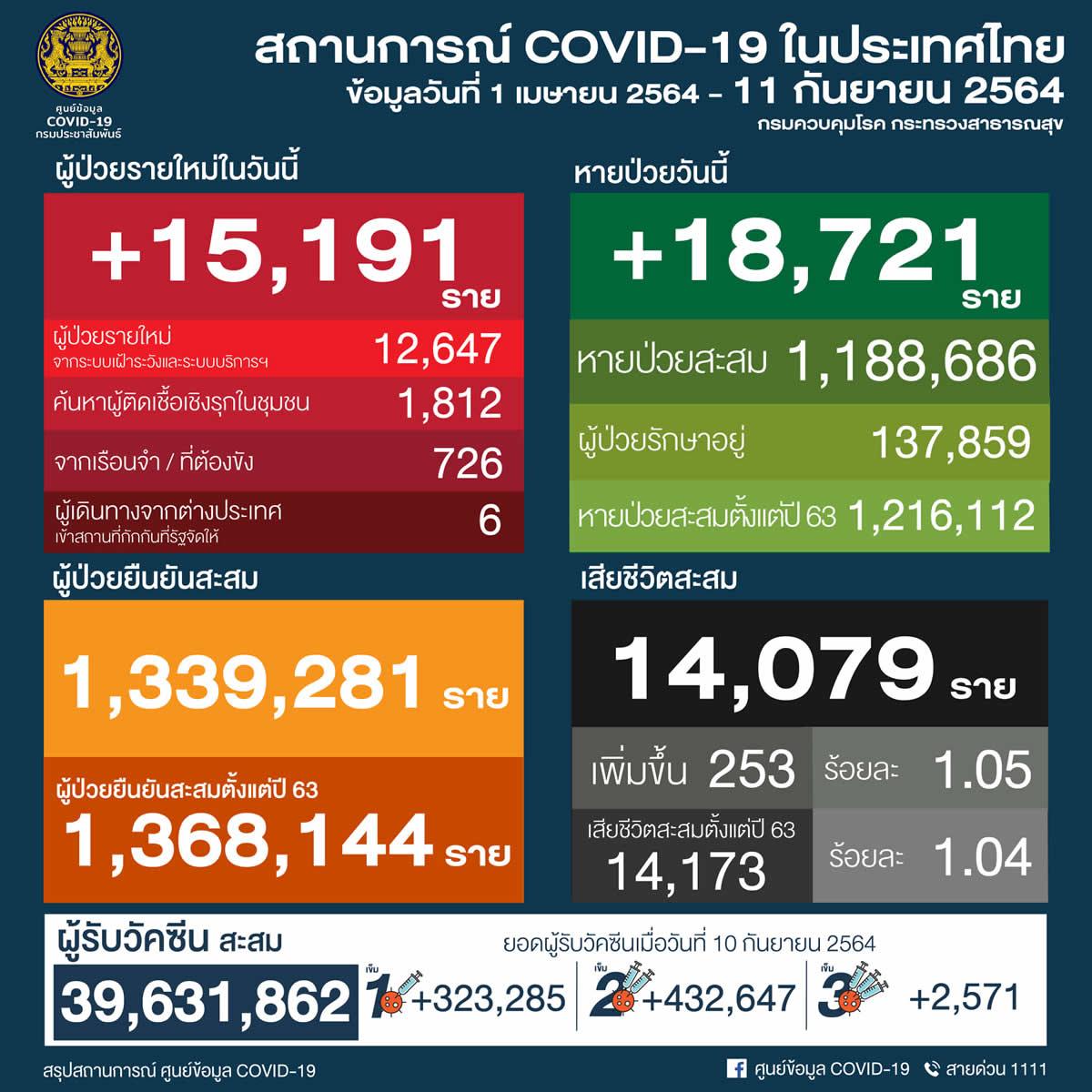 タイ 15,191人陽性 253人死亡/バンコク 3,364人陽性 111人死亡/プーケット 238人陽性[2021年9月11日発表]