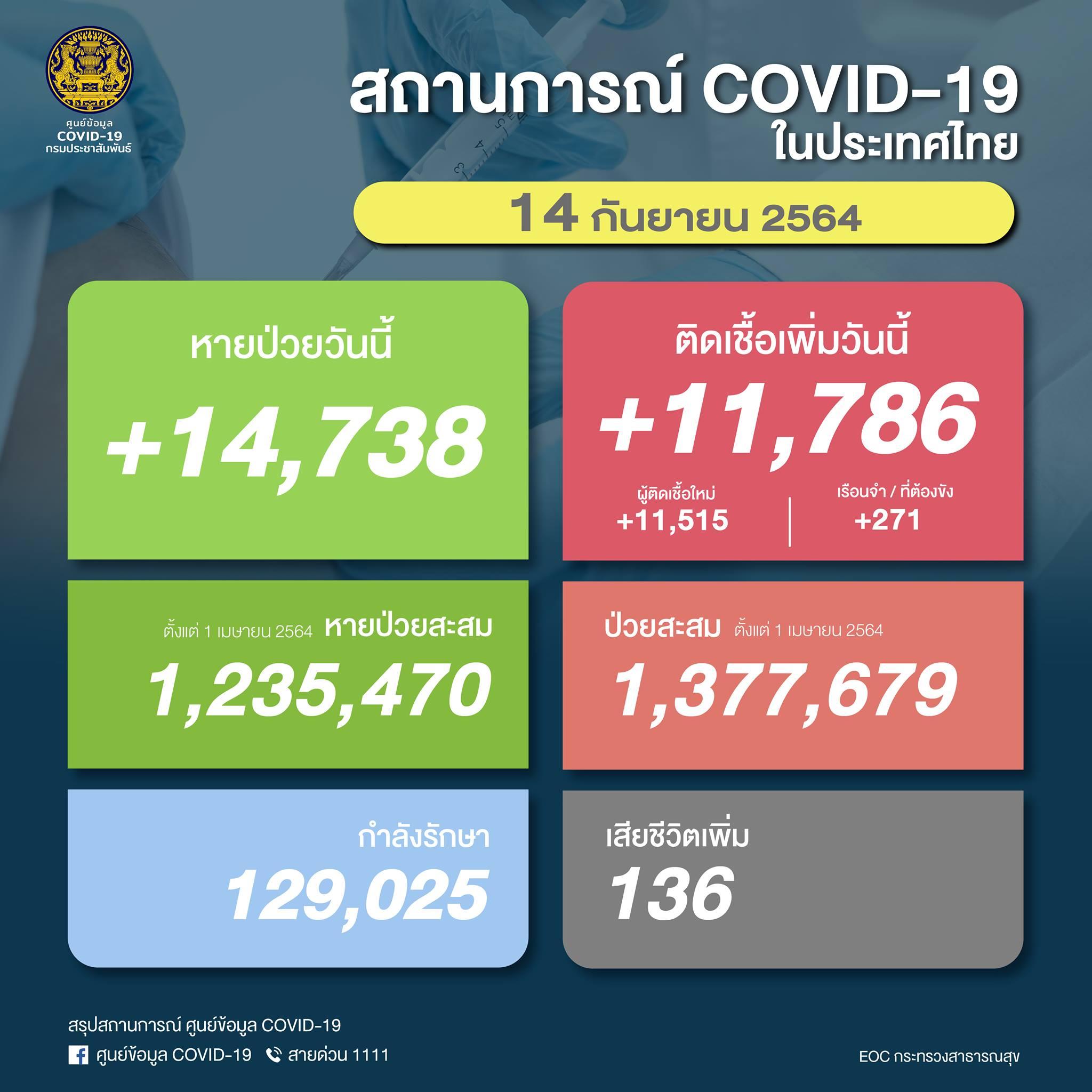 【速報】タイ 陽性11,786人/死亡136人/回復14,738人[2021/9/14]
